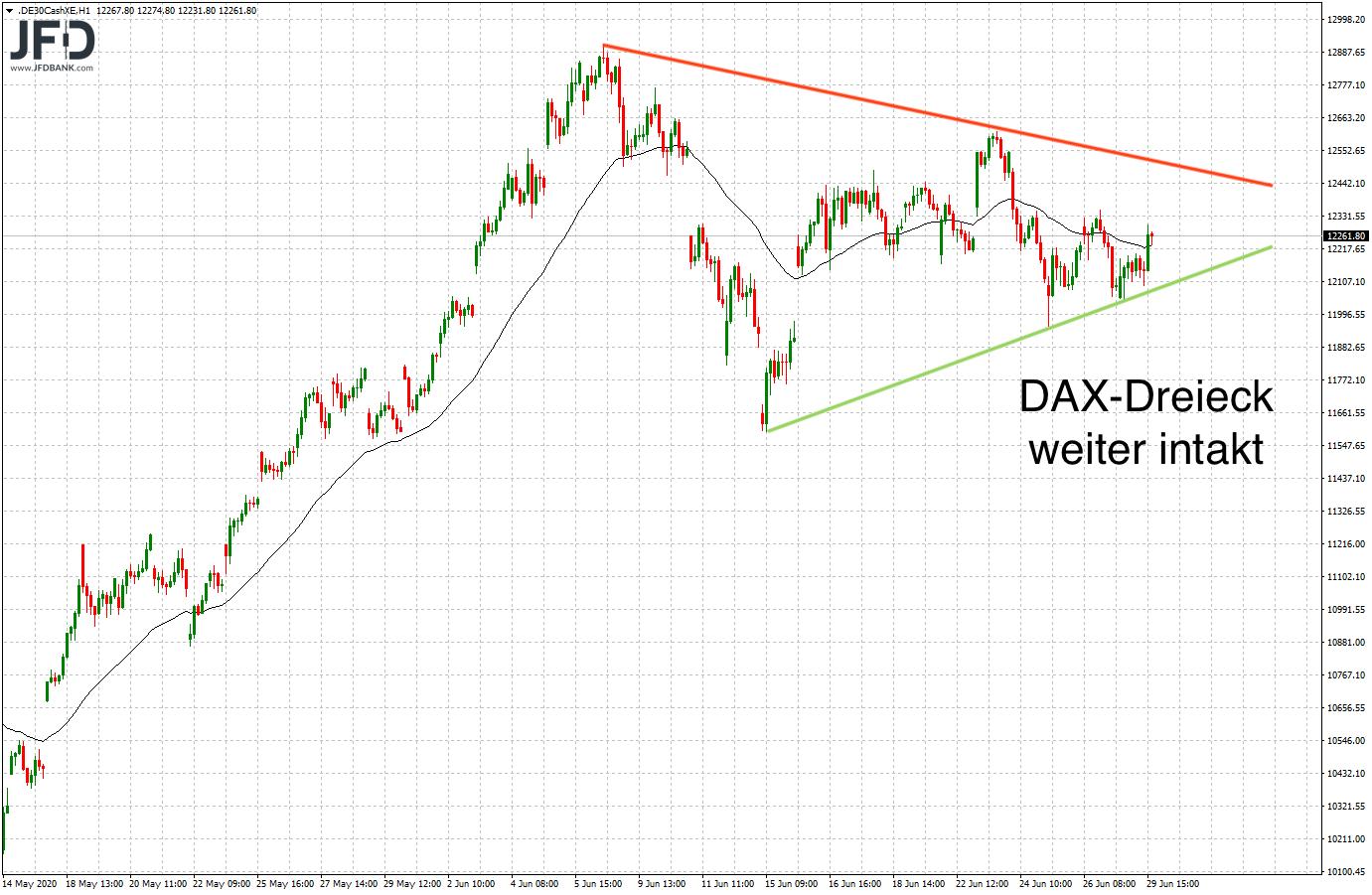 Test-12-000-im-DAX-bestanden-Willkommen-zurück-in-der-Range-Kommentar-JFD-Bank-GodmodeTrader.de-4