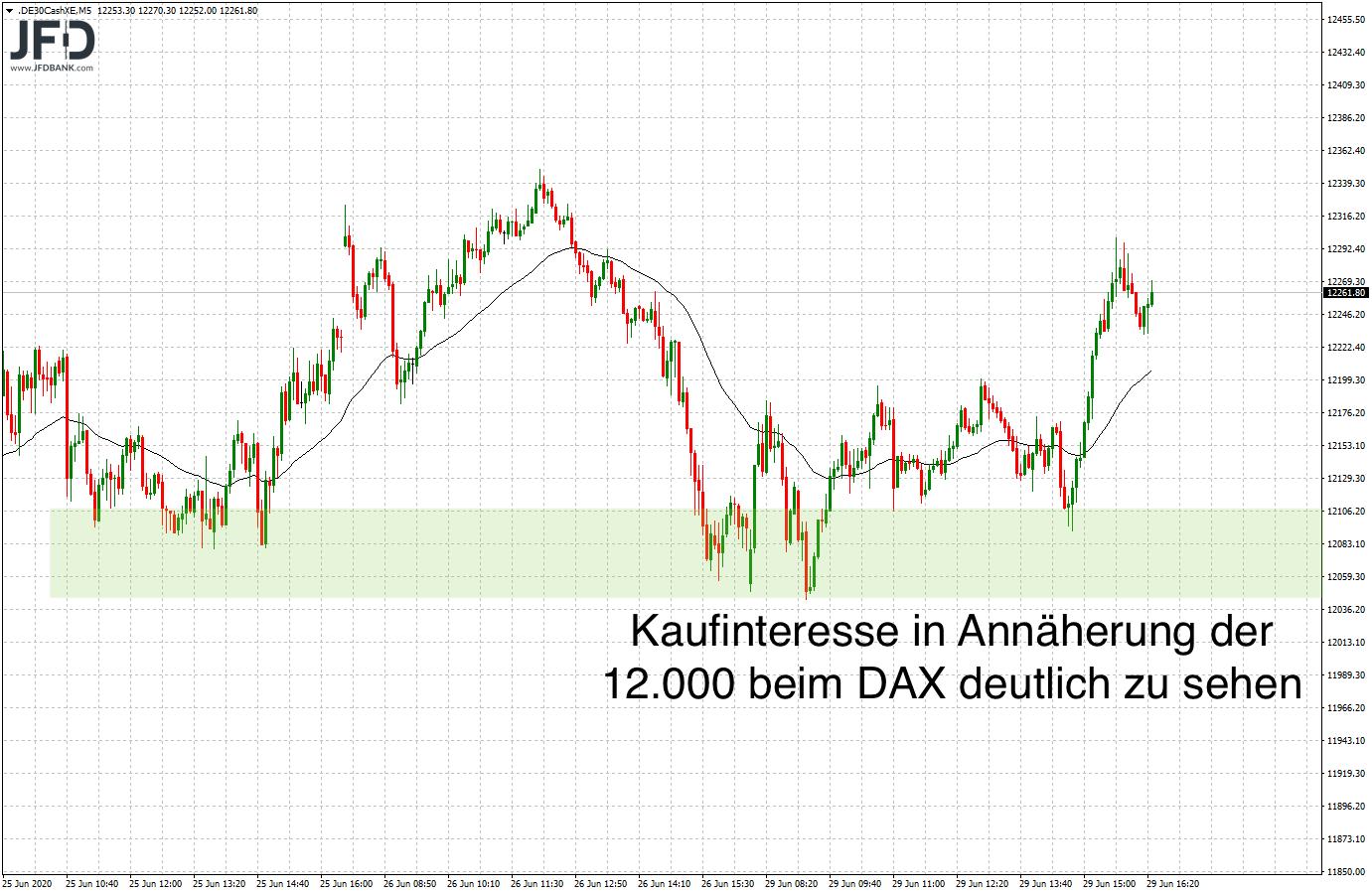 Test-12-000-im-DAX-bestanden-Willkommen-zurück-in-der-Range-Kommentar-JFD-Bank-GodmodeTrader.de-1