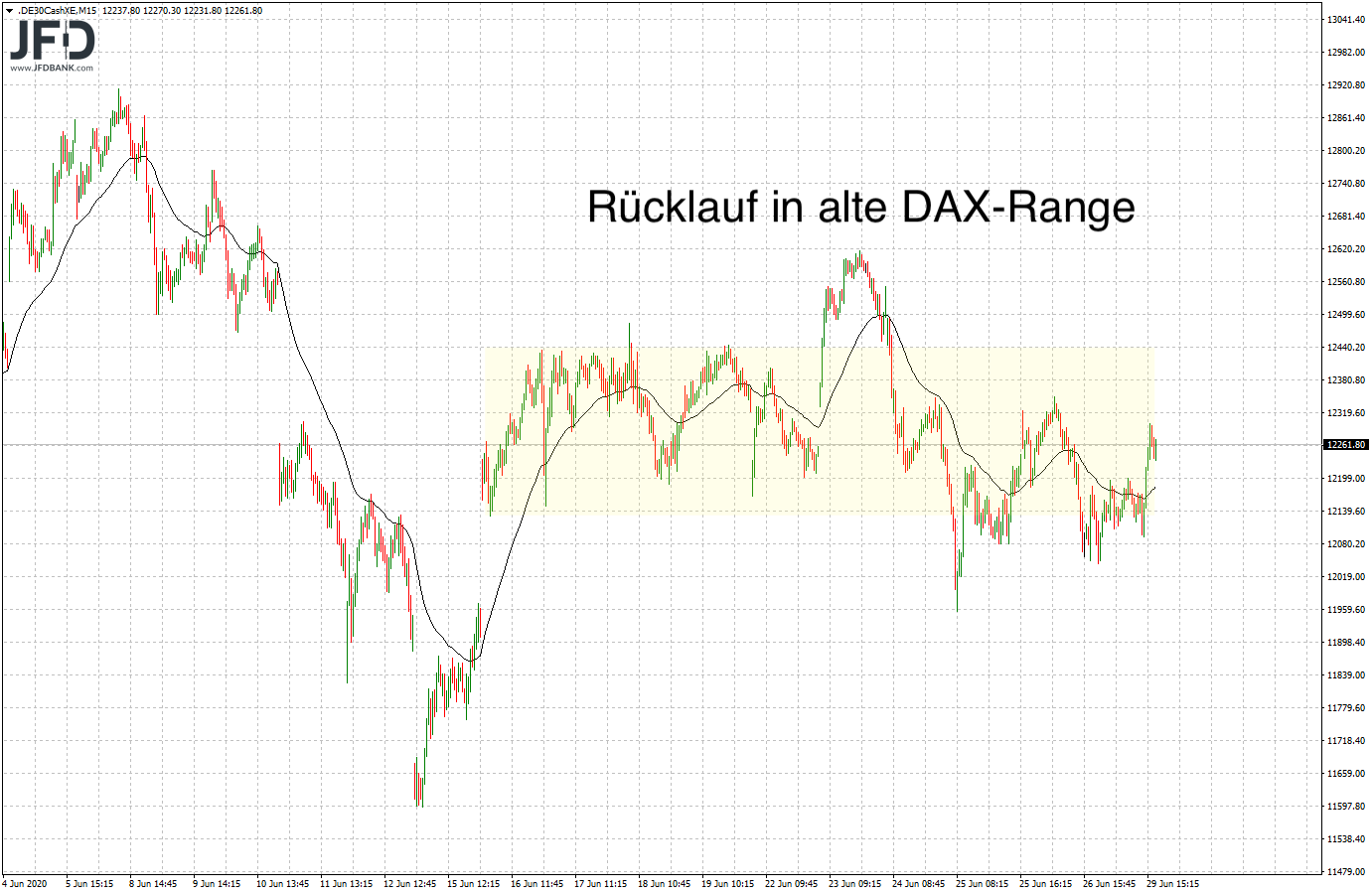 Test-12-000-im-DAX-bestanden-Willkommen-zurück-in-der-Range-Kommentar-JFD-Bank-GodmodeTrader.de-2