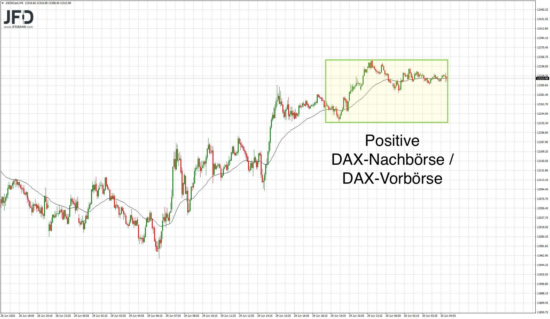 Test-12-000-im-DAX-bestanden-Willkommen-zurück-in-der-Range-Kommentar-JFD-Bank-GodmodeTrader.de-5