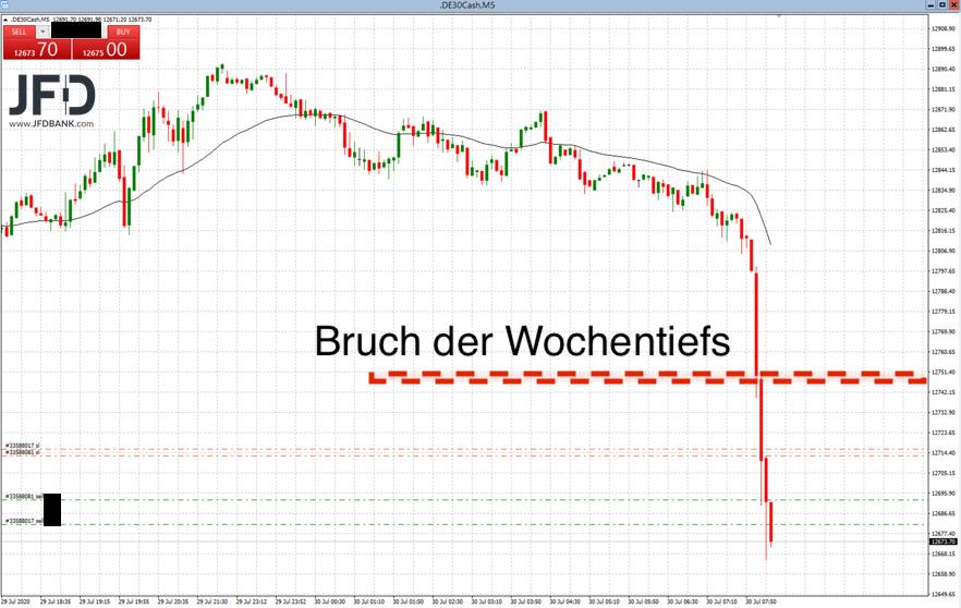 Entladung-des-DAX-auf-der-Unterseite-Hintergründe-und-Trading-Setups-Kommentar-JFD-Bank-GodmodeTrader.de-1