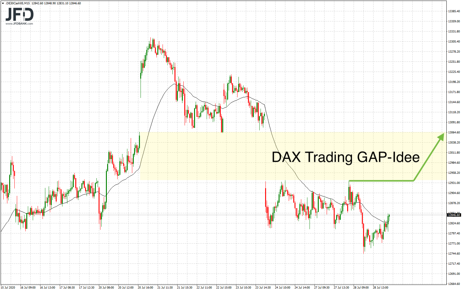 Erneut-wenig-Bewegung-am-Tag-vor-der-FED-heute-gilt-es-im-DAX-Kommentar-JFD-Bank-GodmodeTrader.de-4