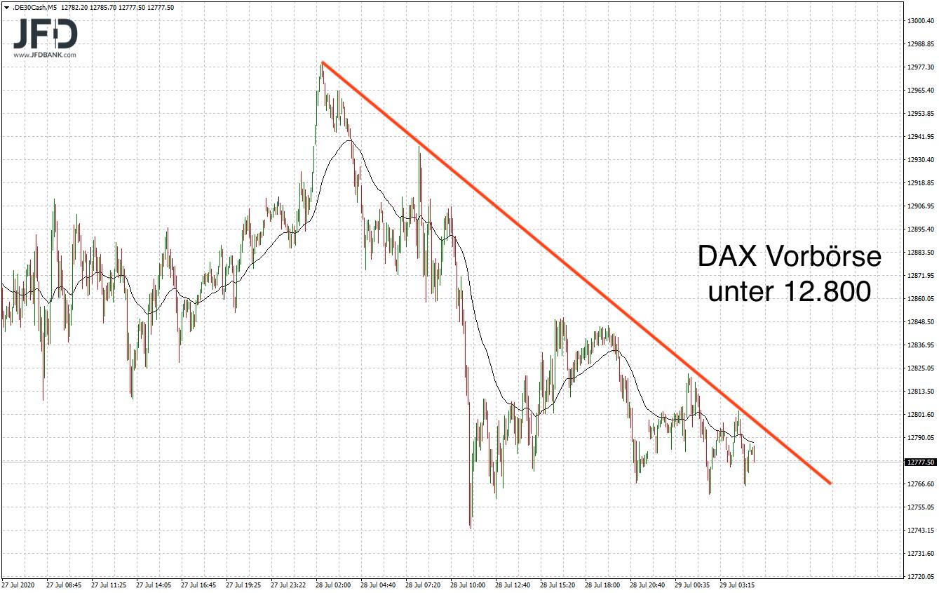 Erneut-wenig-Bewegung-am-Tag-vor-der-FED-heute-gilt-es-im-DAX-Kommentar-JFD-Bank-GodmodeTrader.de-5