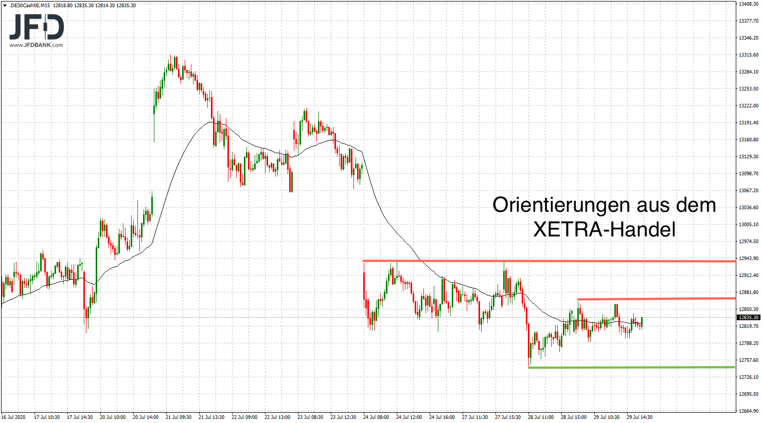 DAX-Signale-nach-der-FED-Sitzung-Kommentar-JFD-Bank-GodmodeTrader.de-4