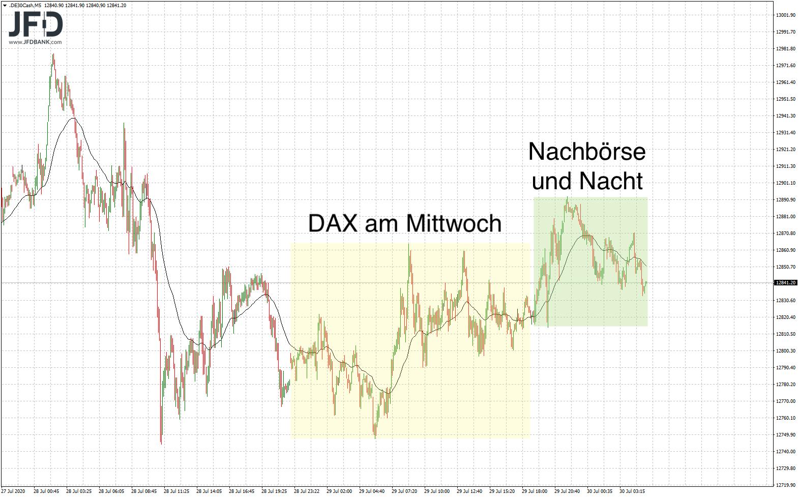 DAX-Signale-nach-der-FED-Sitzung-Kommentar-JFD-Bank-GodmodeTrader.de-2
