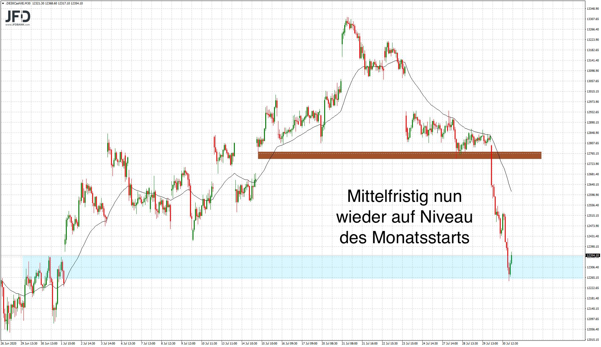 Entladung-des-DAX-auf-der-Unterseite-Hintergründe-und-Trading-Setups-Kommentar-JFD-Bank-GodmodeTrader.de-4