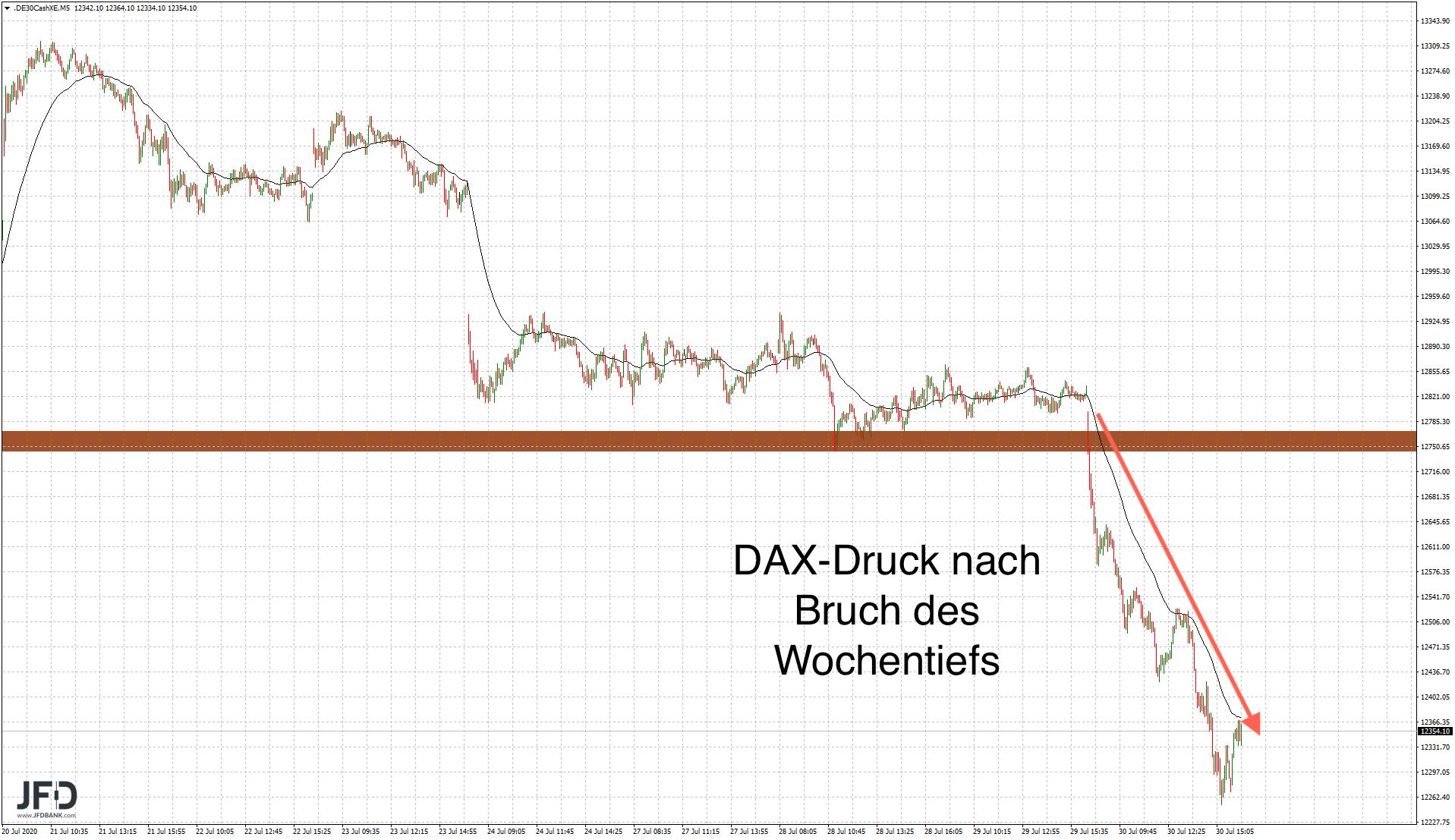 Entladung-des-DAX-auf-der-Unterseite-Hintergründe-und-Trading-Setups-Kommentar-JFD-Bank-GodmodeTrader.de-3