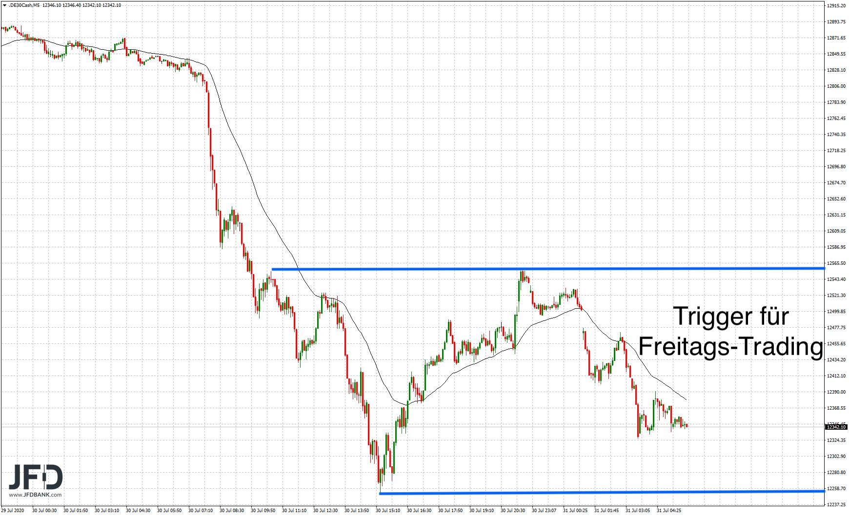 Entladung-des-DAX-auf-der-Unterseite-Hintergründe-und-Trading-Setups-Kommentar-JFD-Bank-GodmodeTrader.de-7