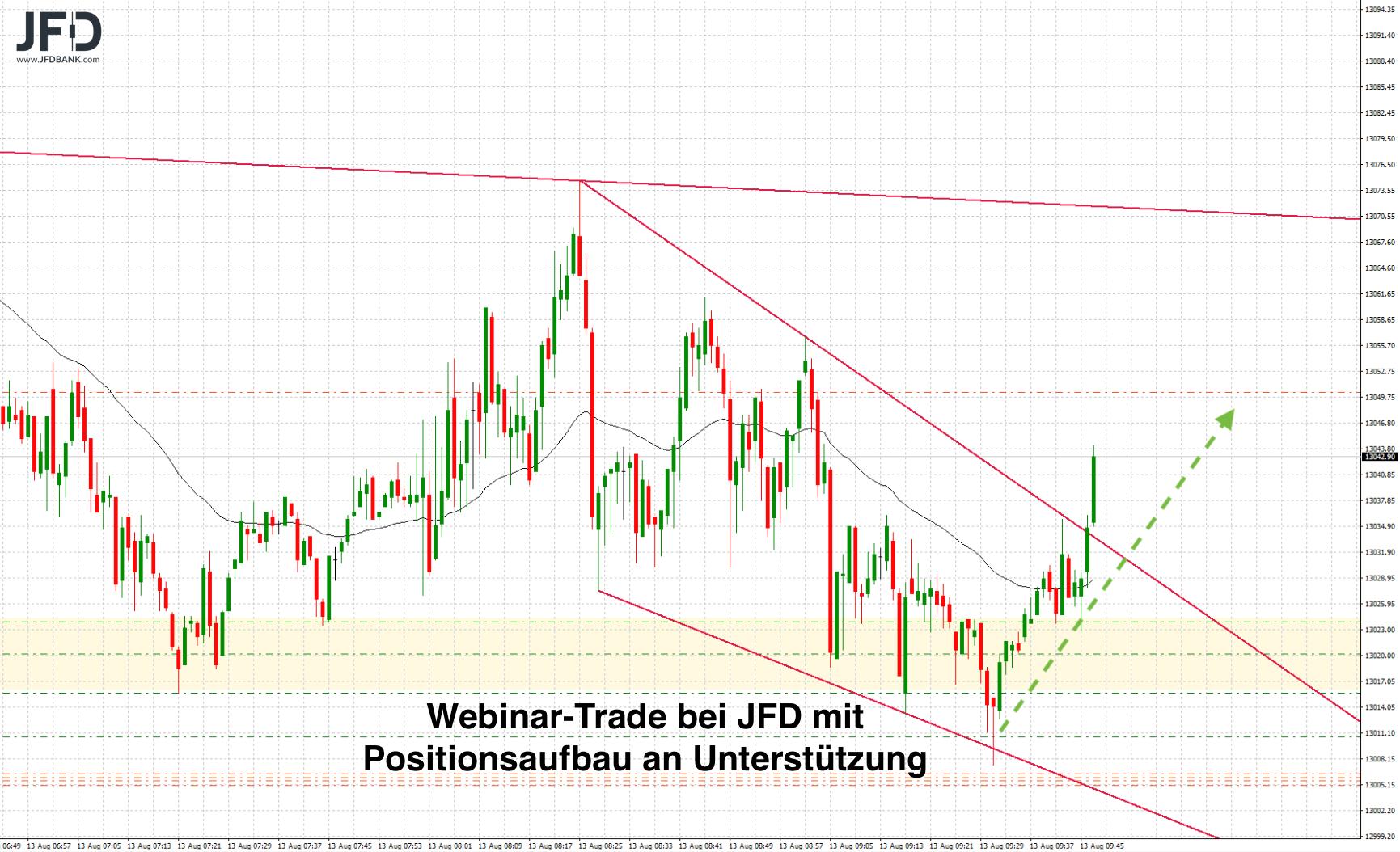 DAX-Handel-im-Fokus-der-13-000-Kommentar-JFD-Bank-GodmodeTrader.de-1