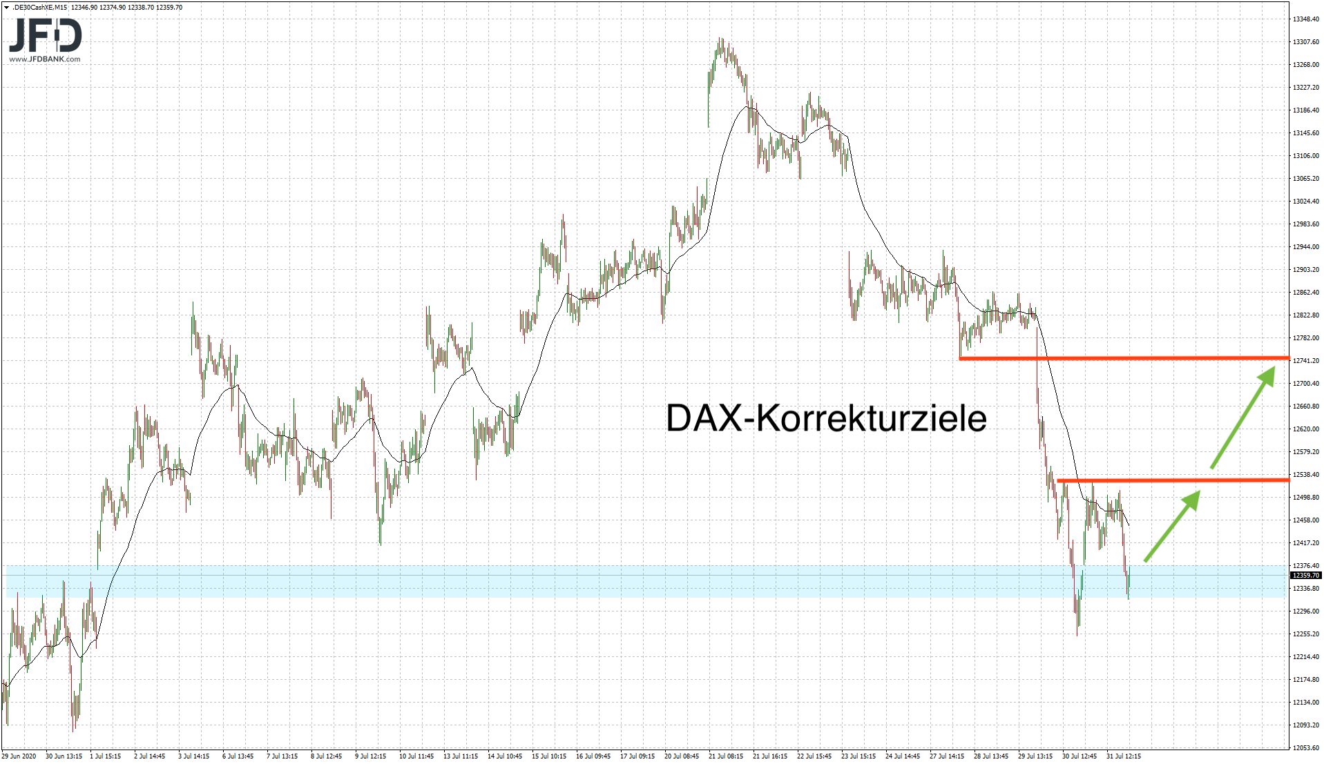 DAX-Start-in-den-August-gelungen-Kommentar-JFD-Bank-GodmodeTrader.de-1