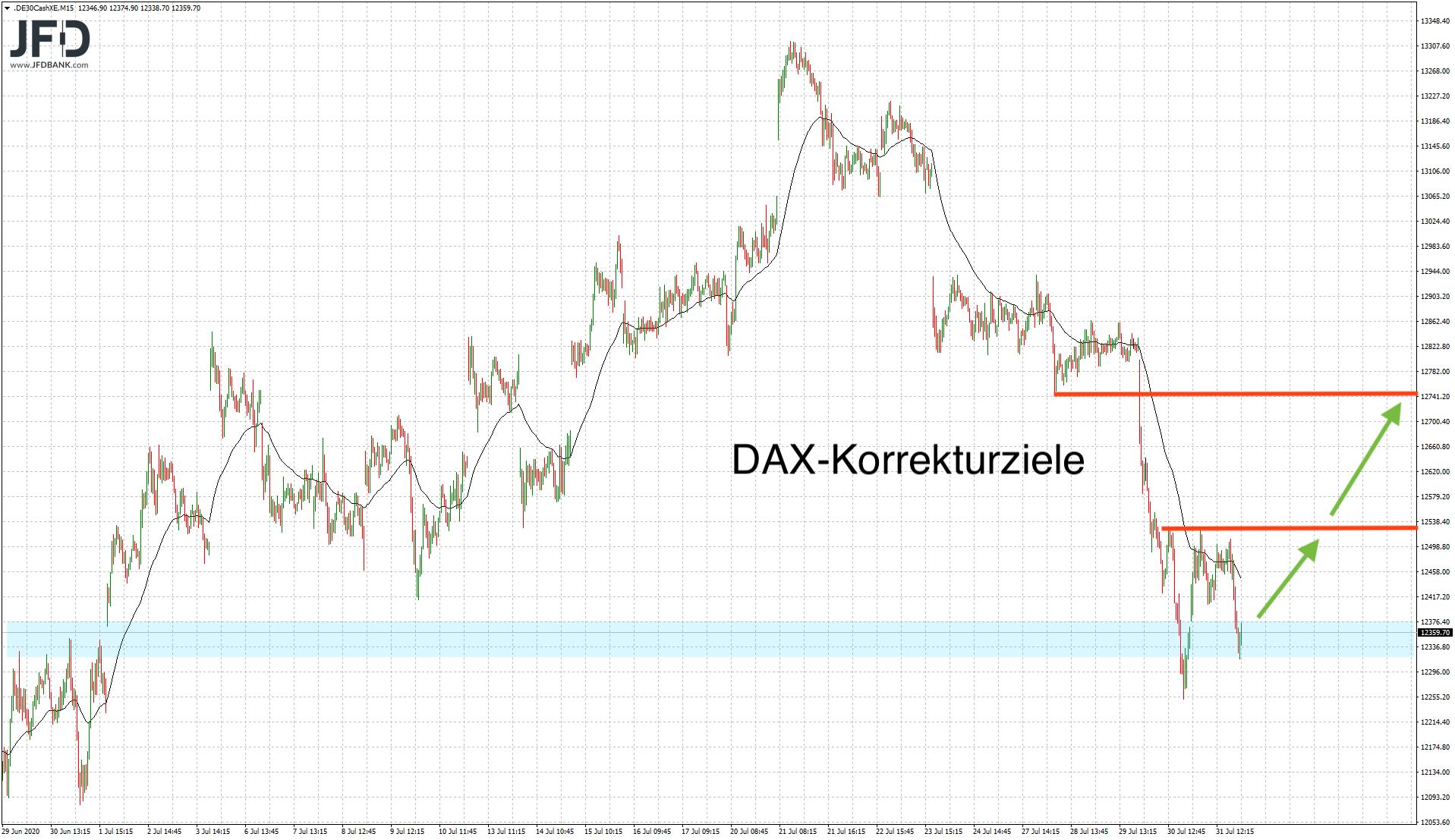 Verhaltener-DAX-Start-in-den-August-Kommentar-JFD-Bank-GodmodeTrader.de-6