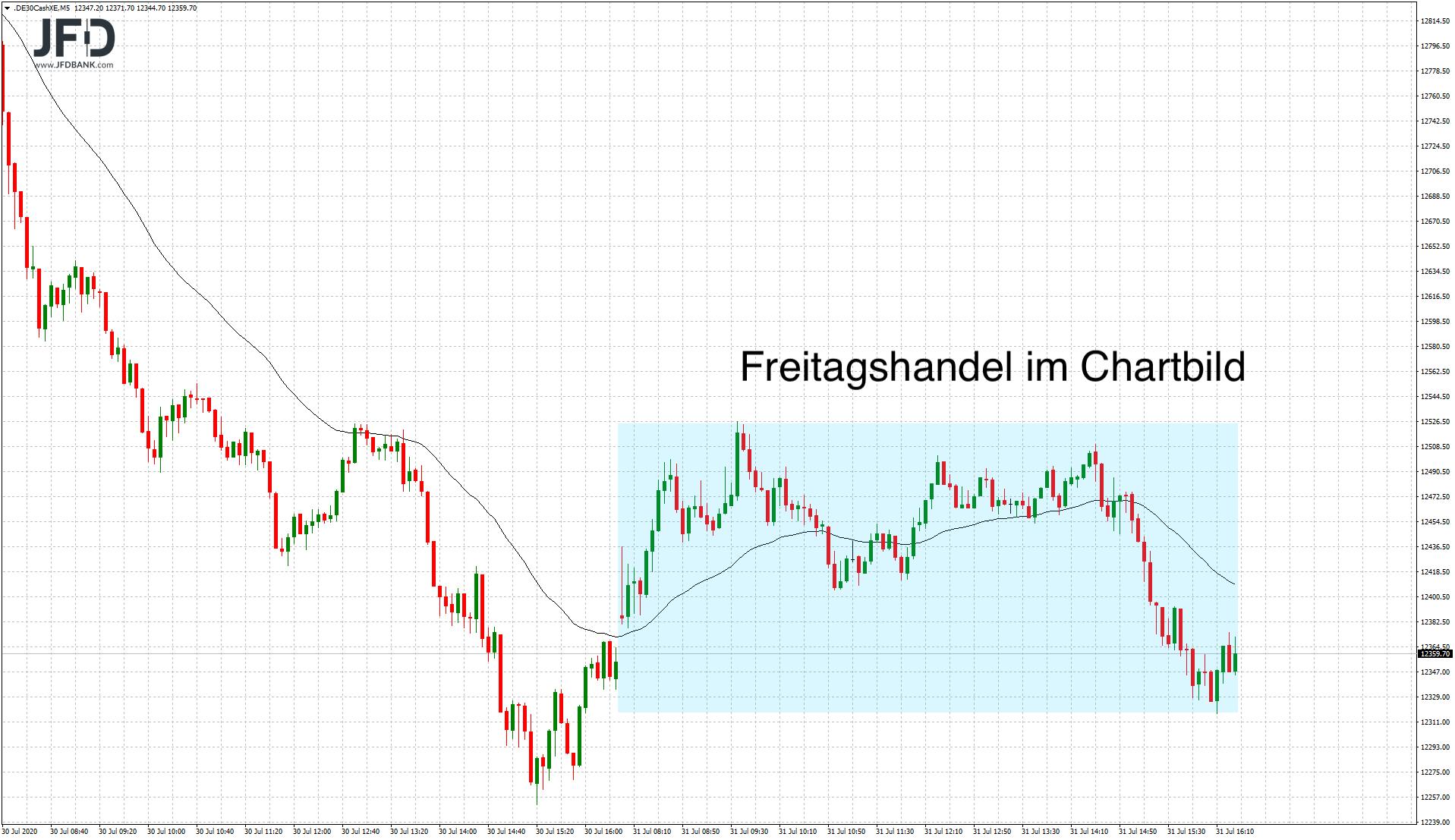 Verhaltener-DAX-Start-in-den-August-Kommentar-JFD-Bank-GodmodeTrader.de-1