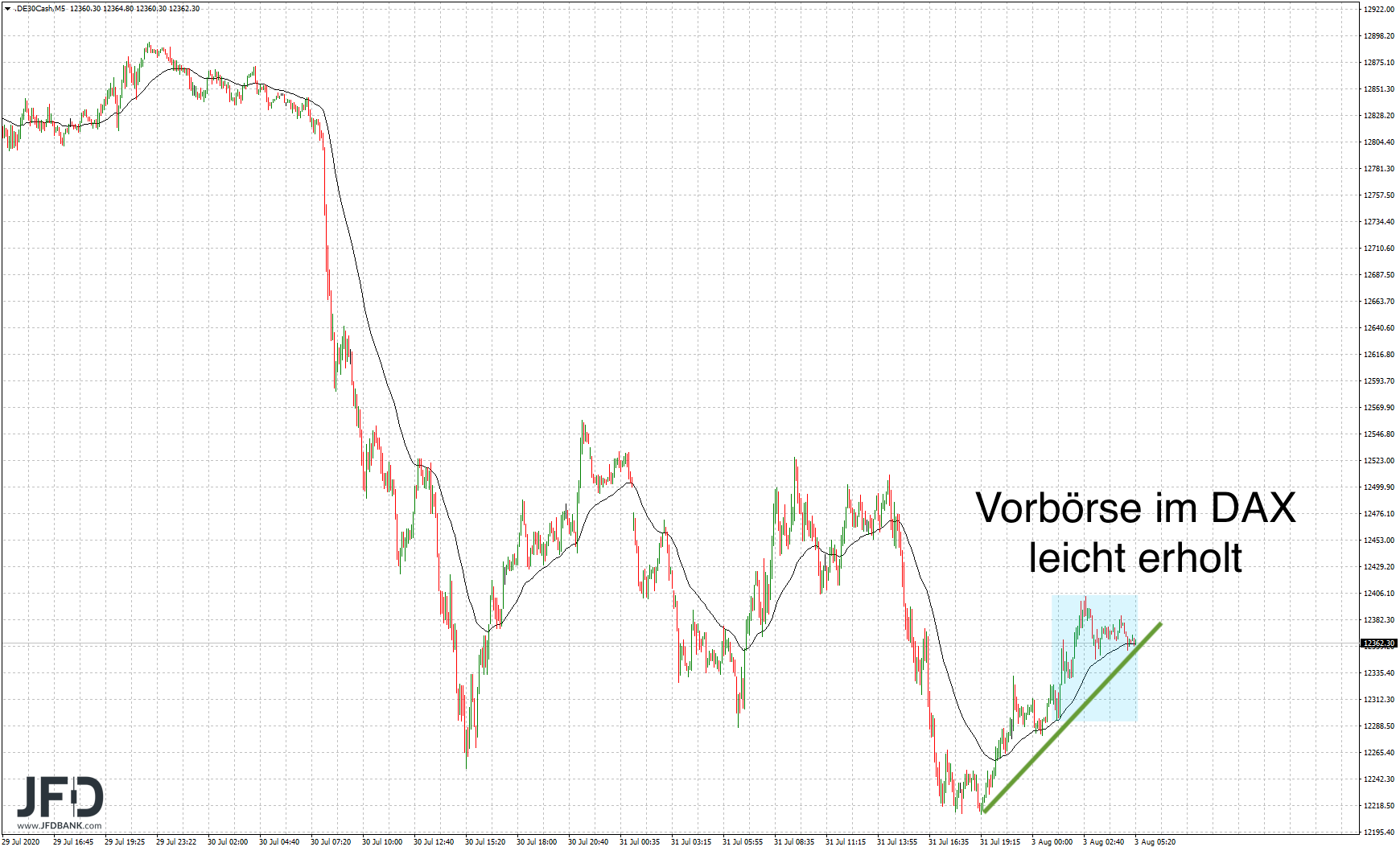 Verhaltener-DAX-Start-in-den-August-Kommentar-JFD-Bank-GodmodeTrader.de-7