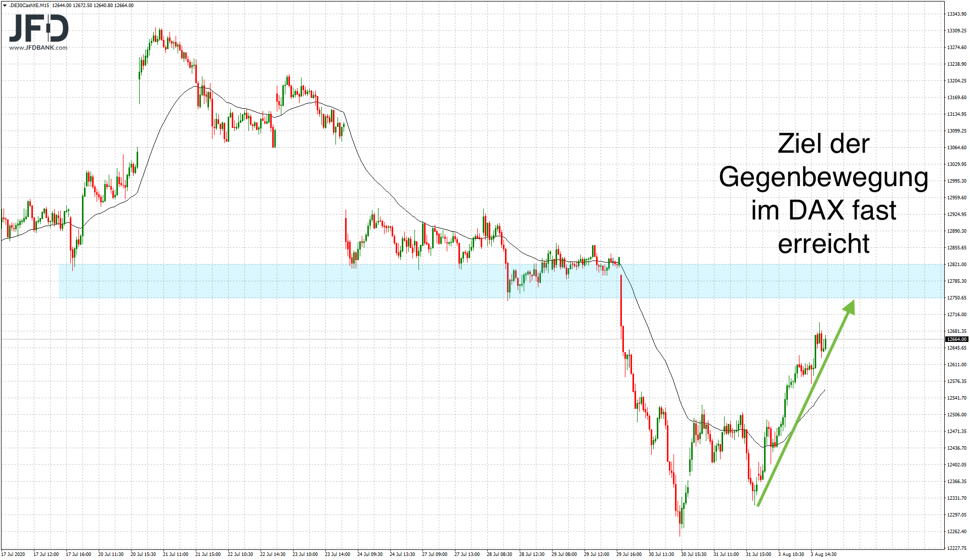 DAX-Start-in-den-August-gelungen-Kommentar-JFD-Bank-GodmodeTrader.de-5