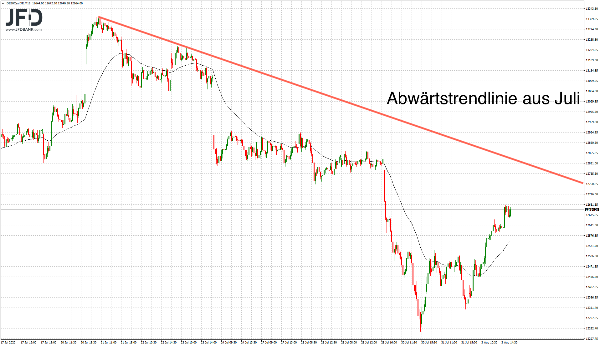 DAX-Start-in-den-August-gelungen-Kommentar-JFD-Bank-GodmodeTrader.de-6