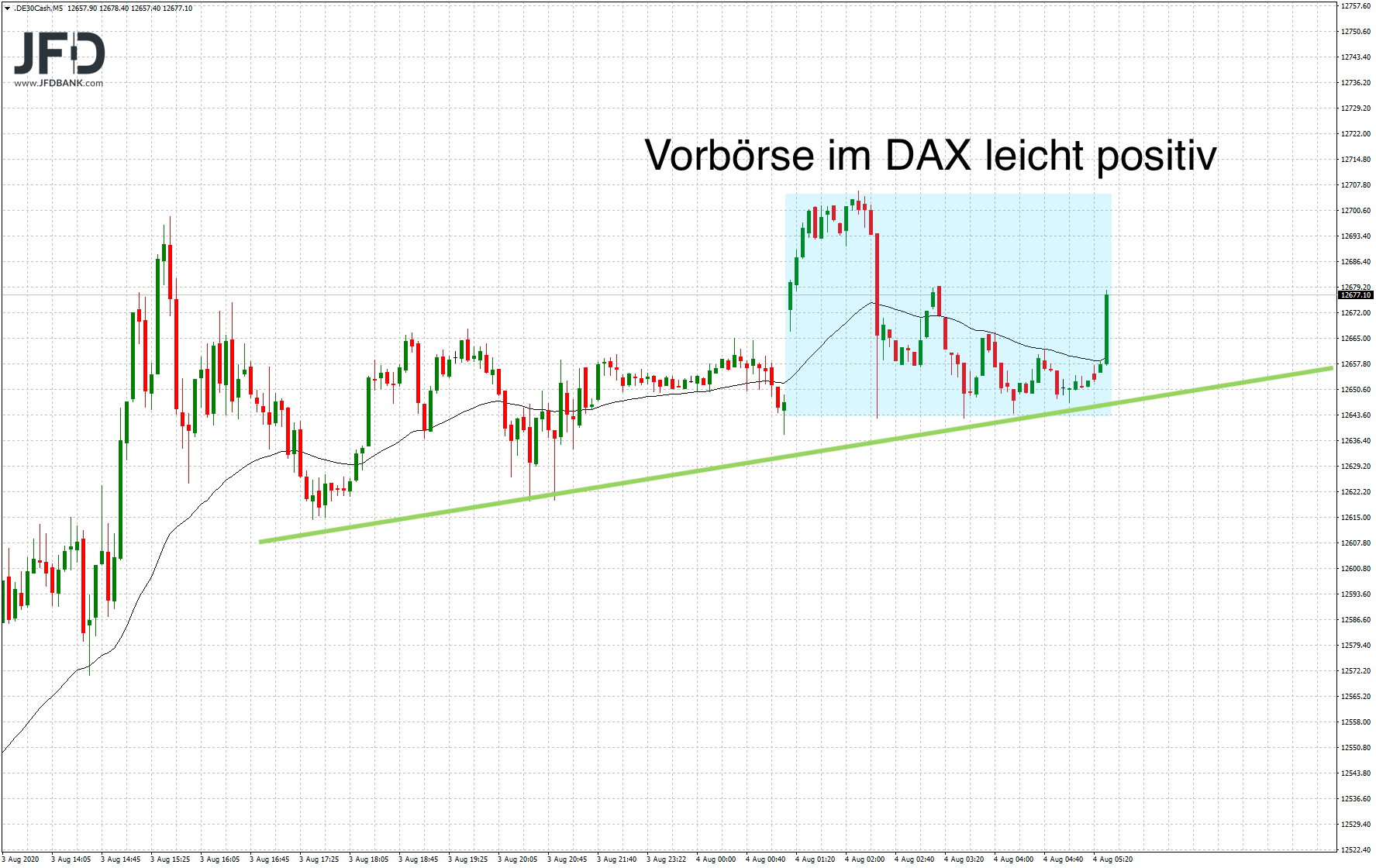 DAX-Start-in-den-August-gelungen-Kommentar-JFD-Bank-GodmodeTrader.de-7