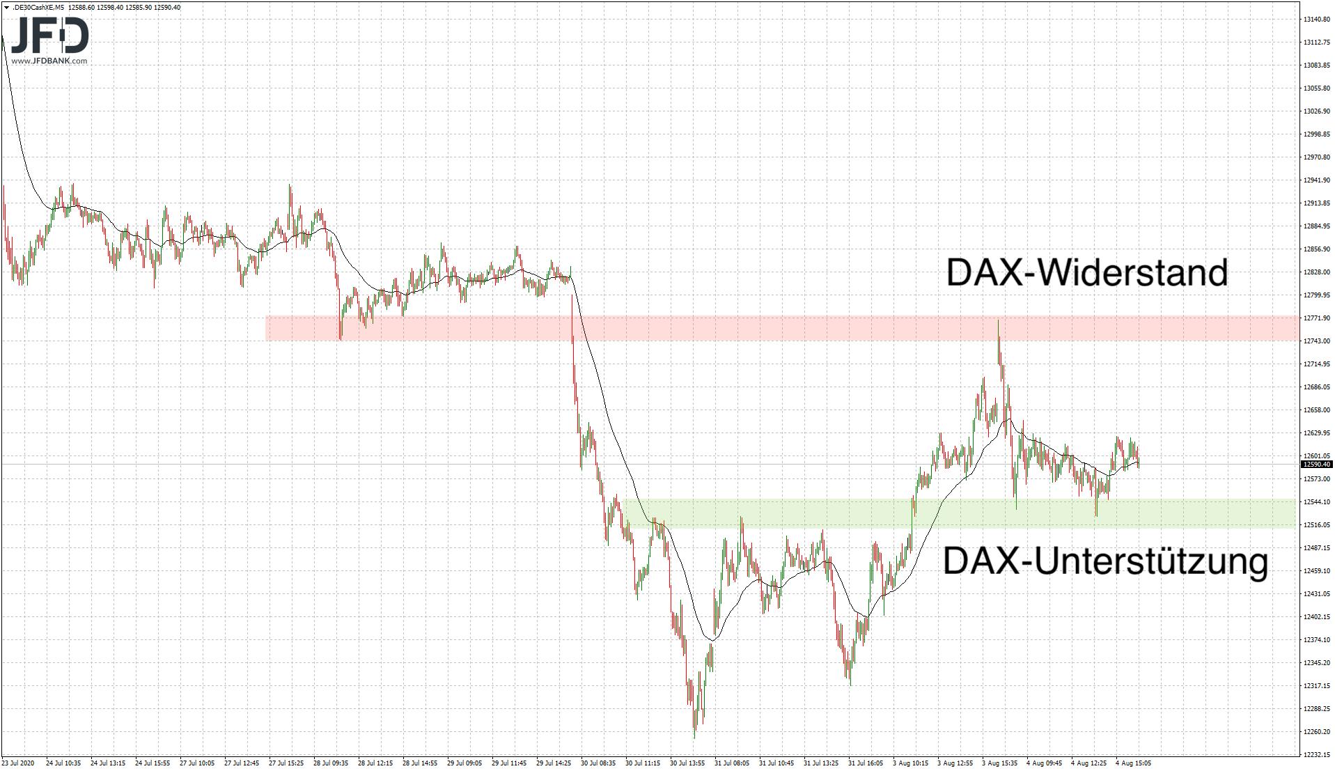 Trading-Chancen-am-DAX-Abwärtstrend-Kommentar-JFD-Bank-GodmodeTrader.de-1