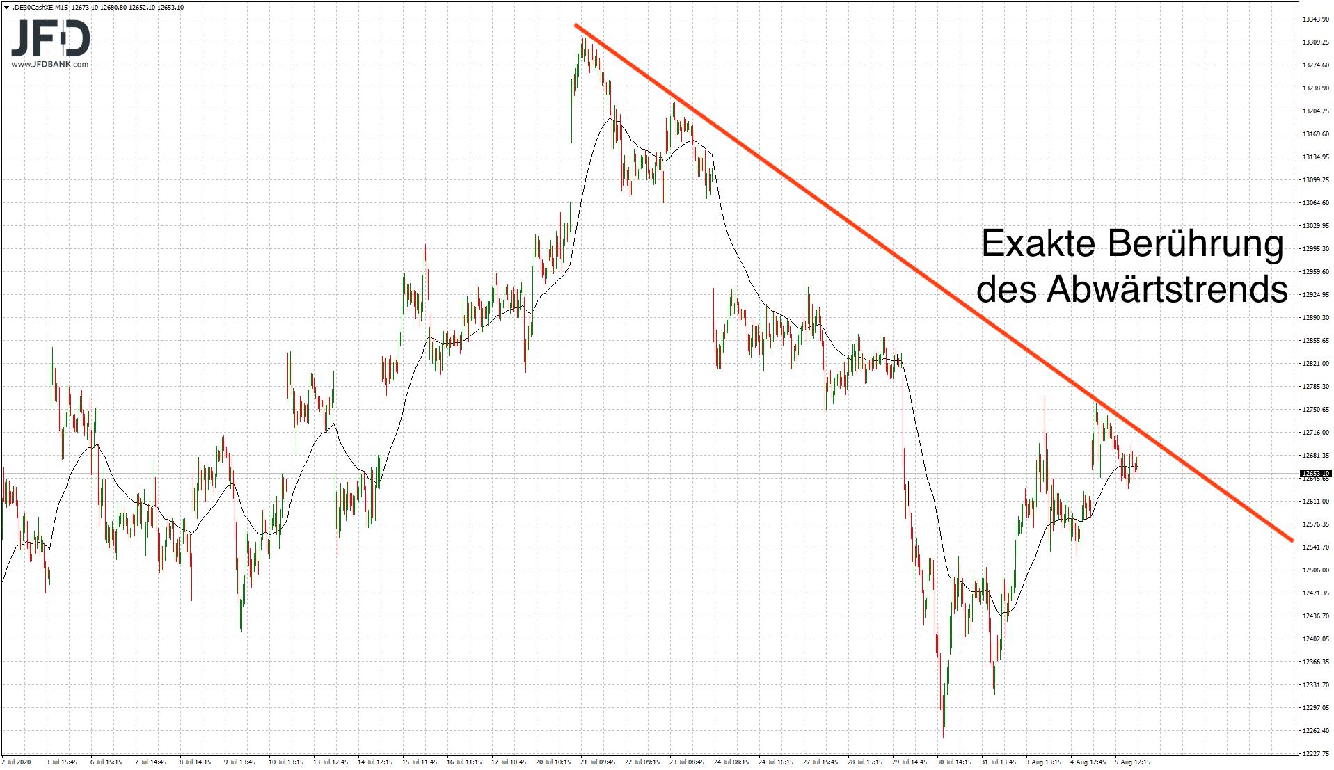 Trading-Chancen-am-DAX-Abwärtstrend-Kommentar-JFD-Bank-GodmodeTrader.de-6