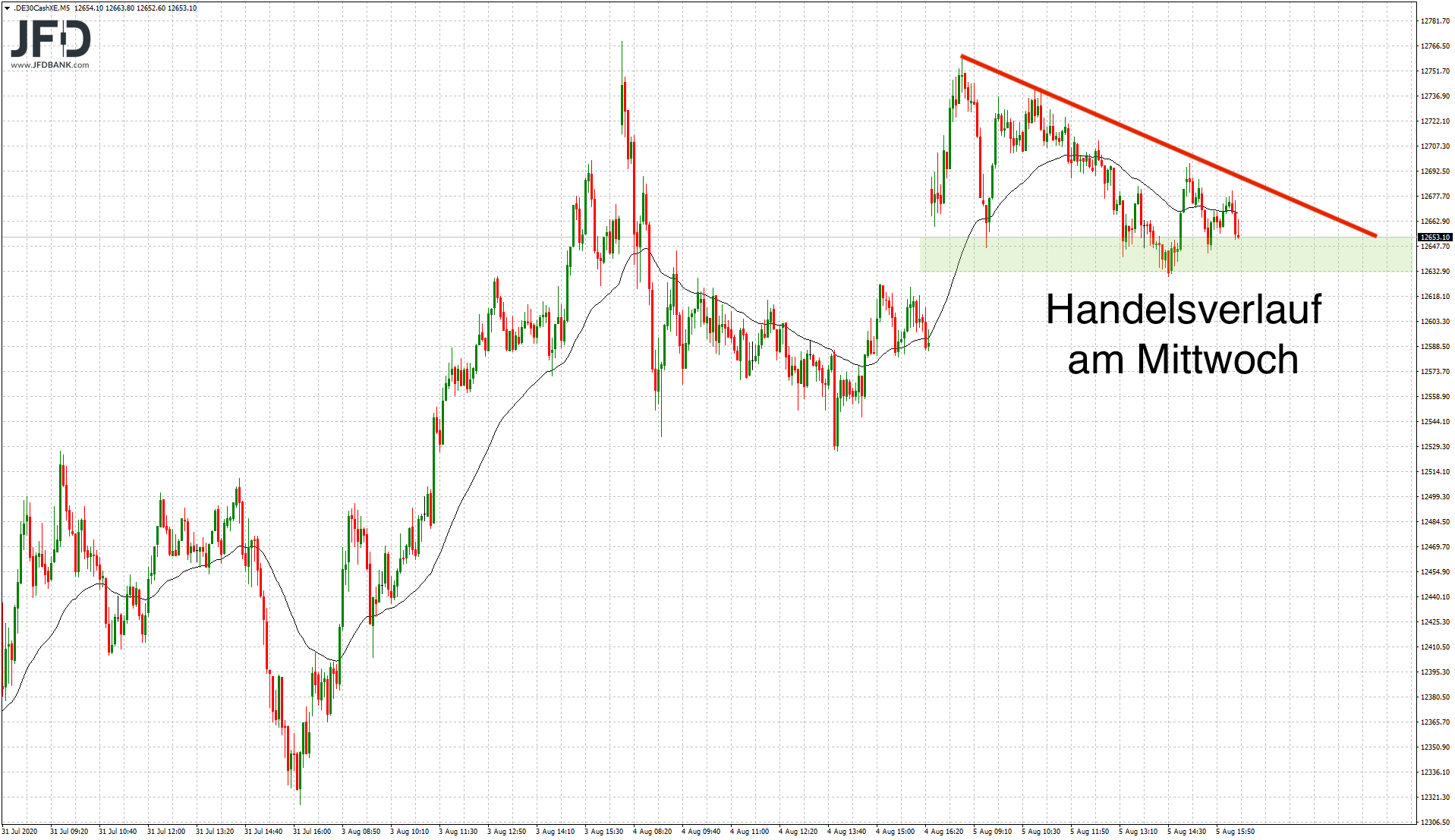 Trading-Chancen-am-DAX-Abwärtstrend-Kommentar-JFD-Bank-GodmodeTrader.de-3