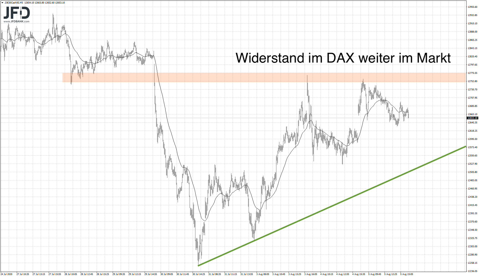 Trading-Chancen-am-DAX-Abwärtstrend-Kommentar-JFD-Bank-GodmodeTrader.de-5