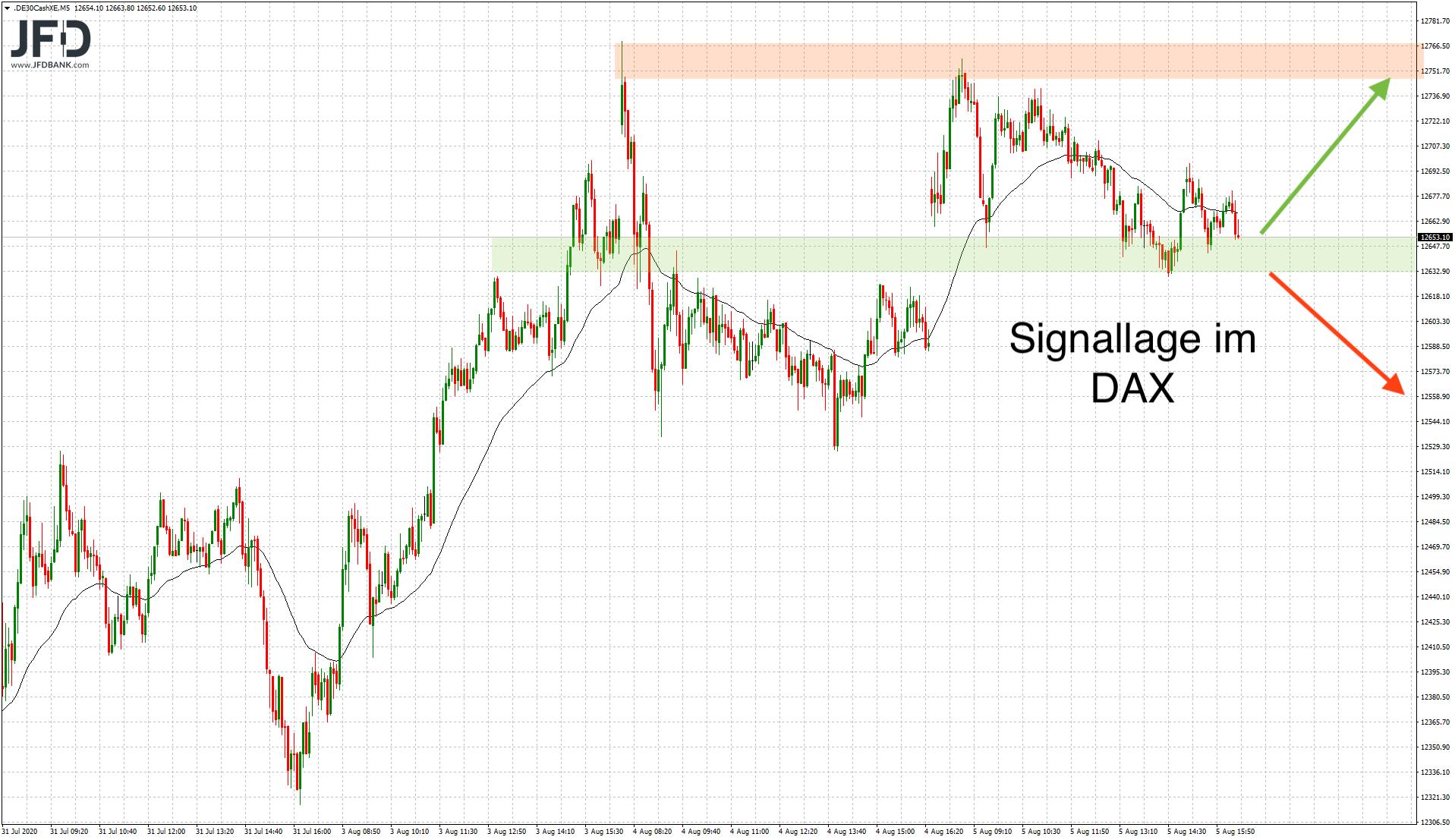 Trading-Chancen-am-DAX-Abwärtstrend-Kommentar-JFD-Bank-GodmodeTrader.de-7