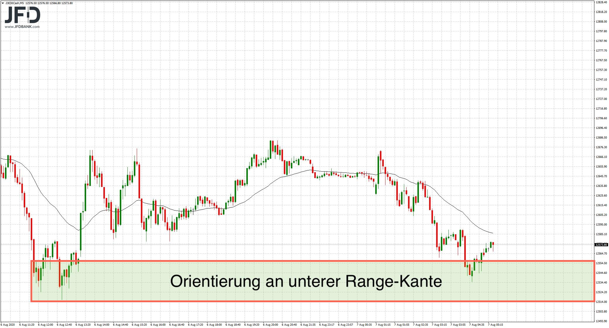 Schwäche-im-DAX-nicht-zu-übersehen-Kommentar-JFD-Bank-GodmodeTrader.de-6