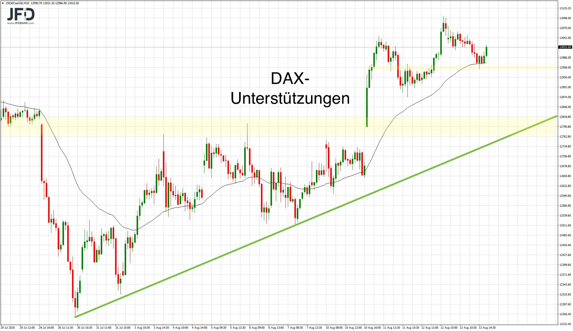 DAX-Handel-im-Fokus-der-13-000-Kommentar-JFD-Bank-GodmodeTrader.de-5