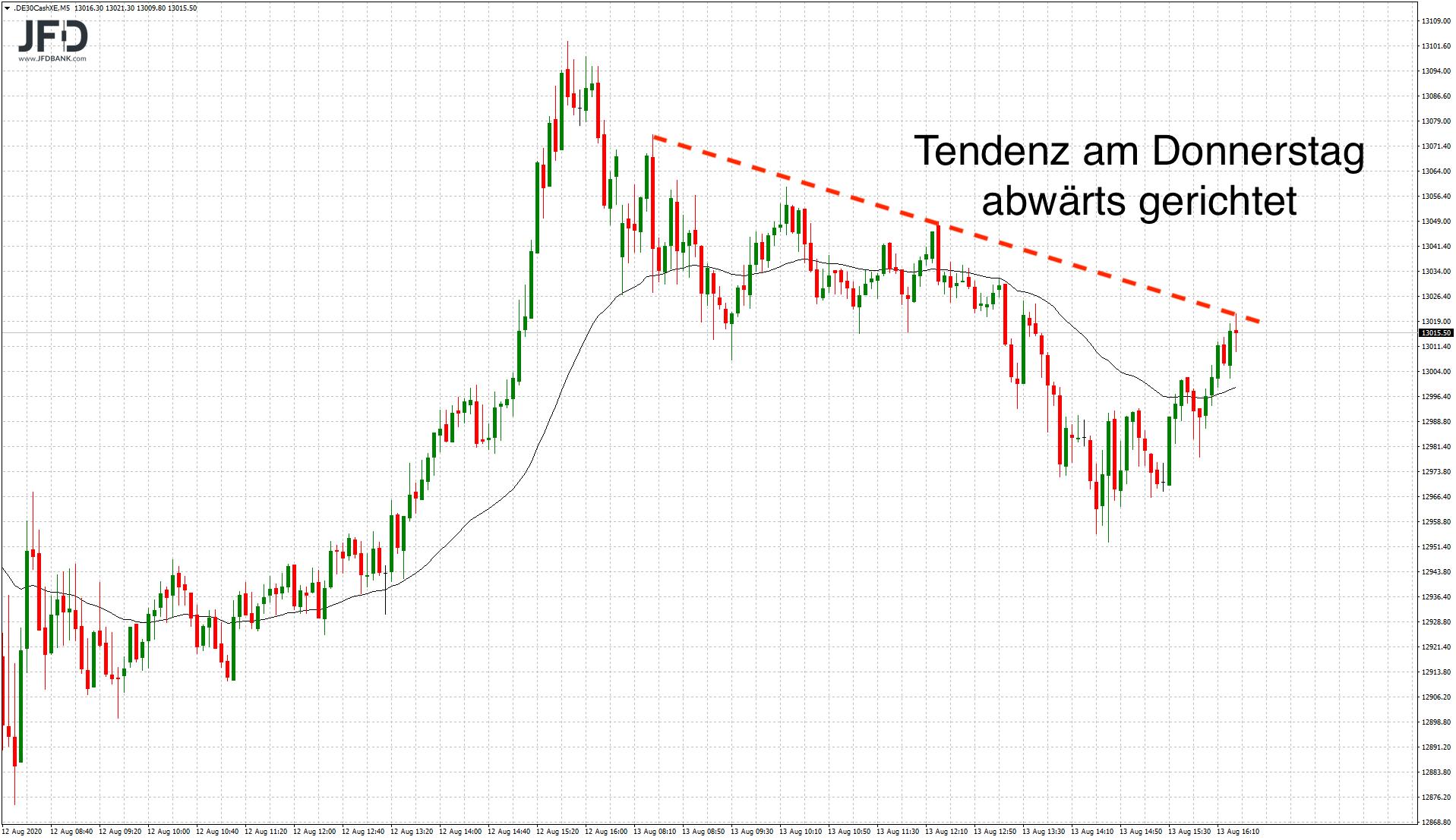DAX-Handel-im-Fokus-der-13-000-Kommentar-JFD-Bank-GodmodeTrader.de-2