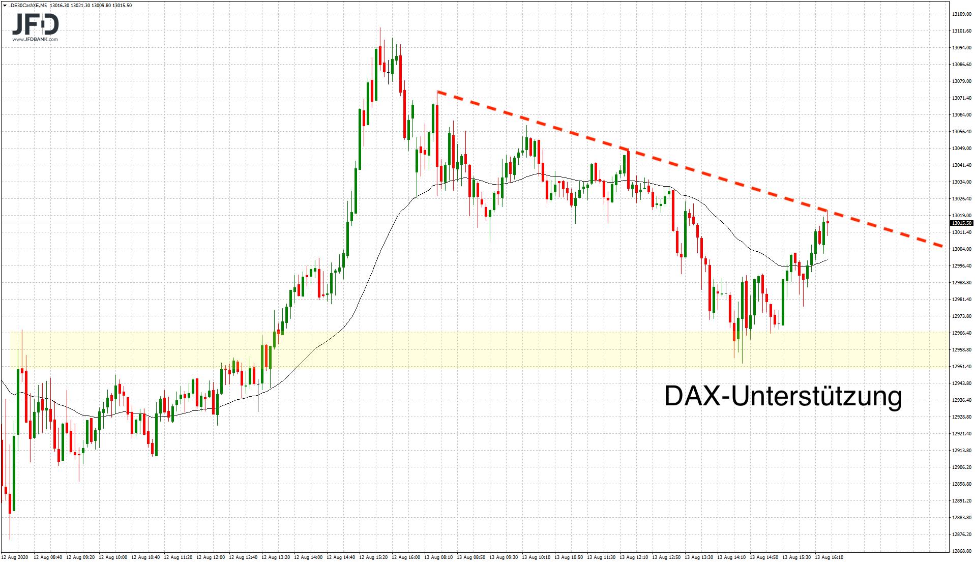 DAX-Handel-im-Fokus-der-13-000-Kommentar-JFD-Bank-GodmodeTrader.de-4