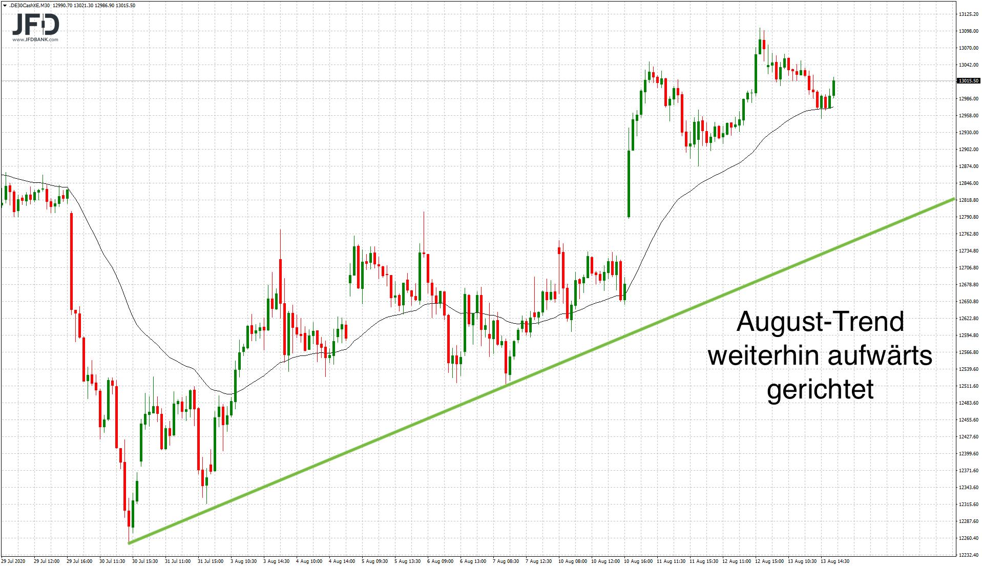 DAX-Handel-im-Fokus-der-13-000-Kommentar-JFD-Bank-GodmodeTrader.de-6