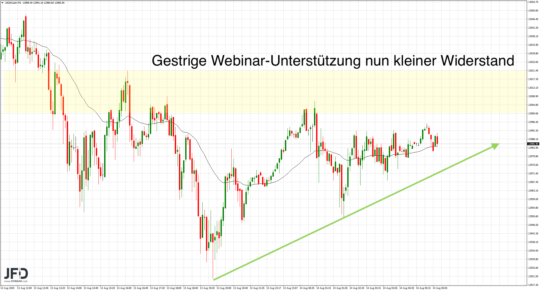 DAX-Handel-im-Fokus-der-13-000-Kommentar-JFD-Bank-GodmodeTrader.de-7