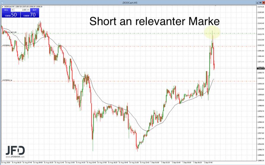 DAX-volatil-in-den-September-gestartet-Kommentar-JFD-Bank-GodmodeTrader.de-2