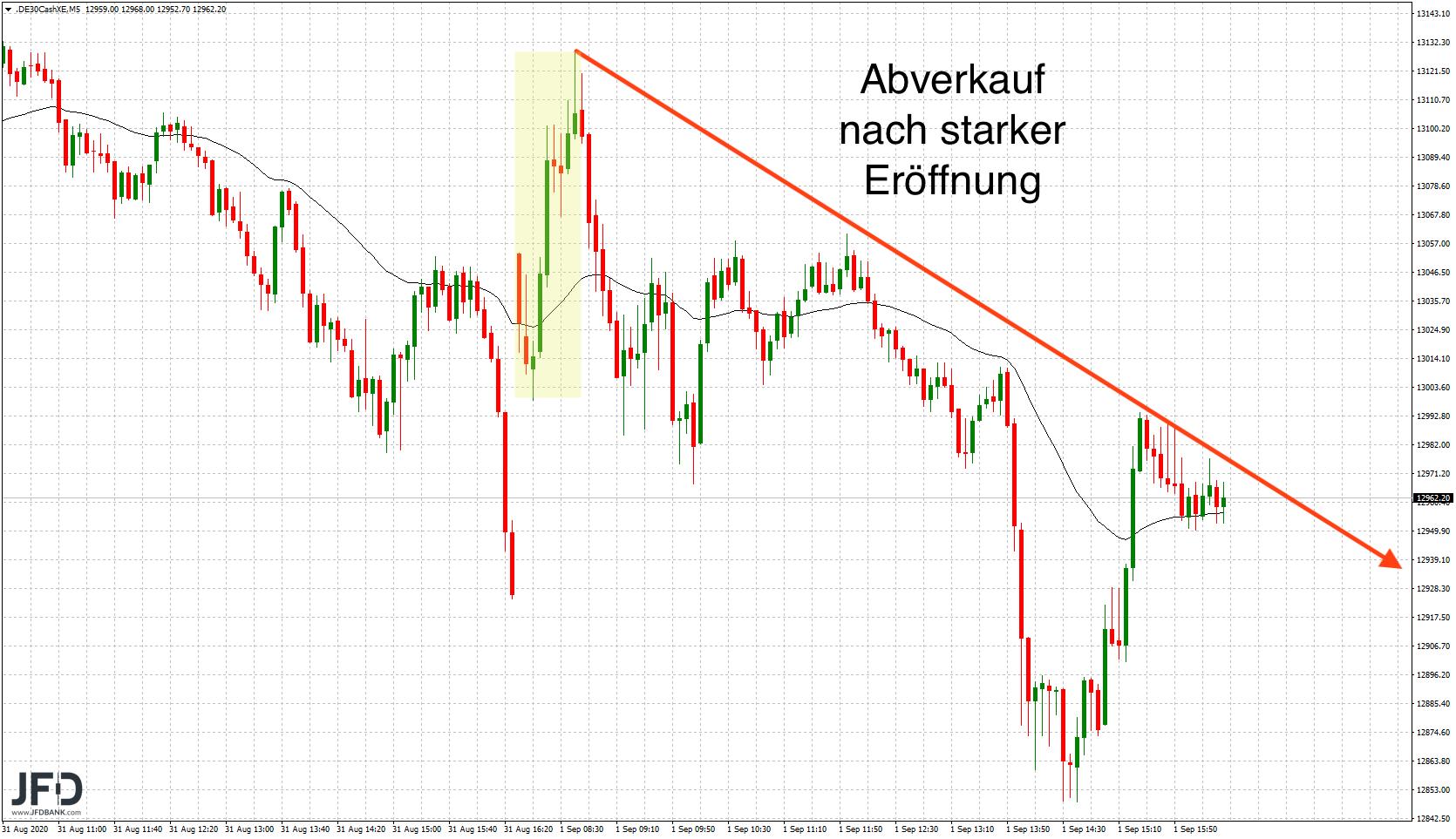 DAX-volatil-in-den-September-gestartet-Kommentar-JFD-Bank-GodmodeTrader.de-3