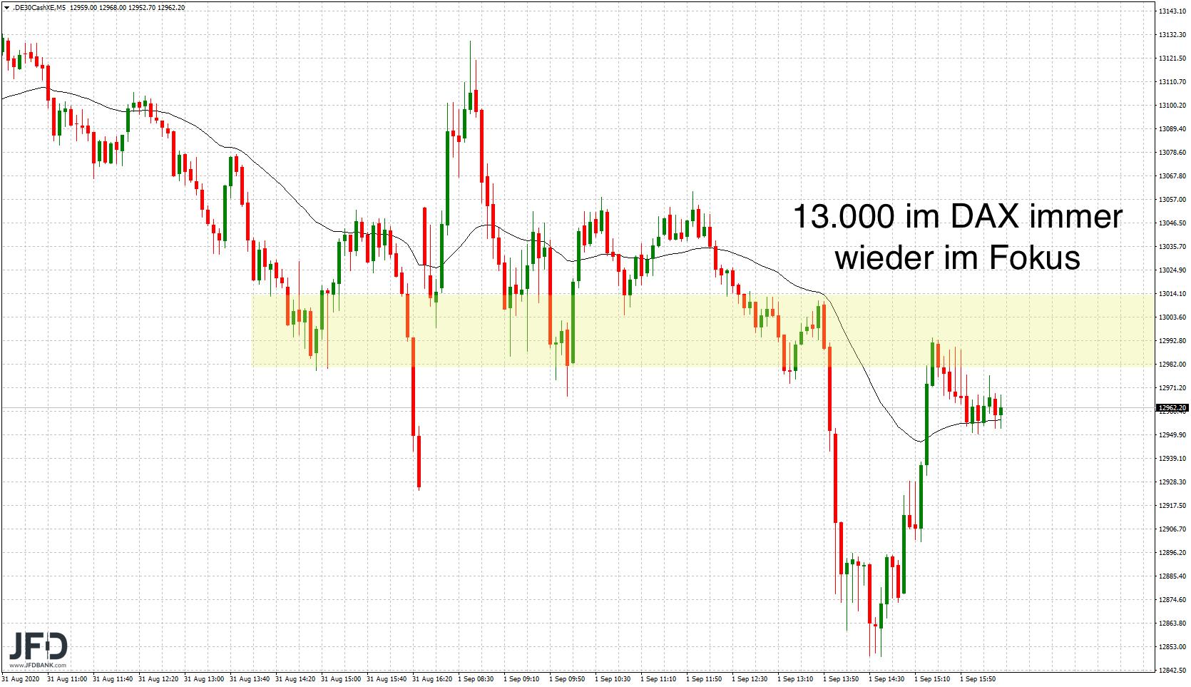 DAX-volatil-in-den-September-gestartet-Kommentar-JFD-Bank-GodmodeTrader.de-6
