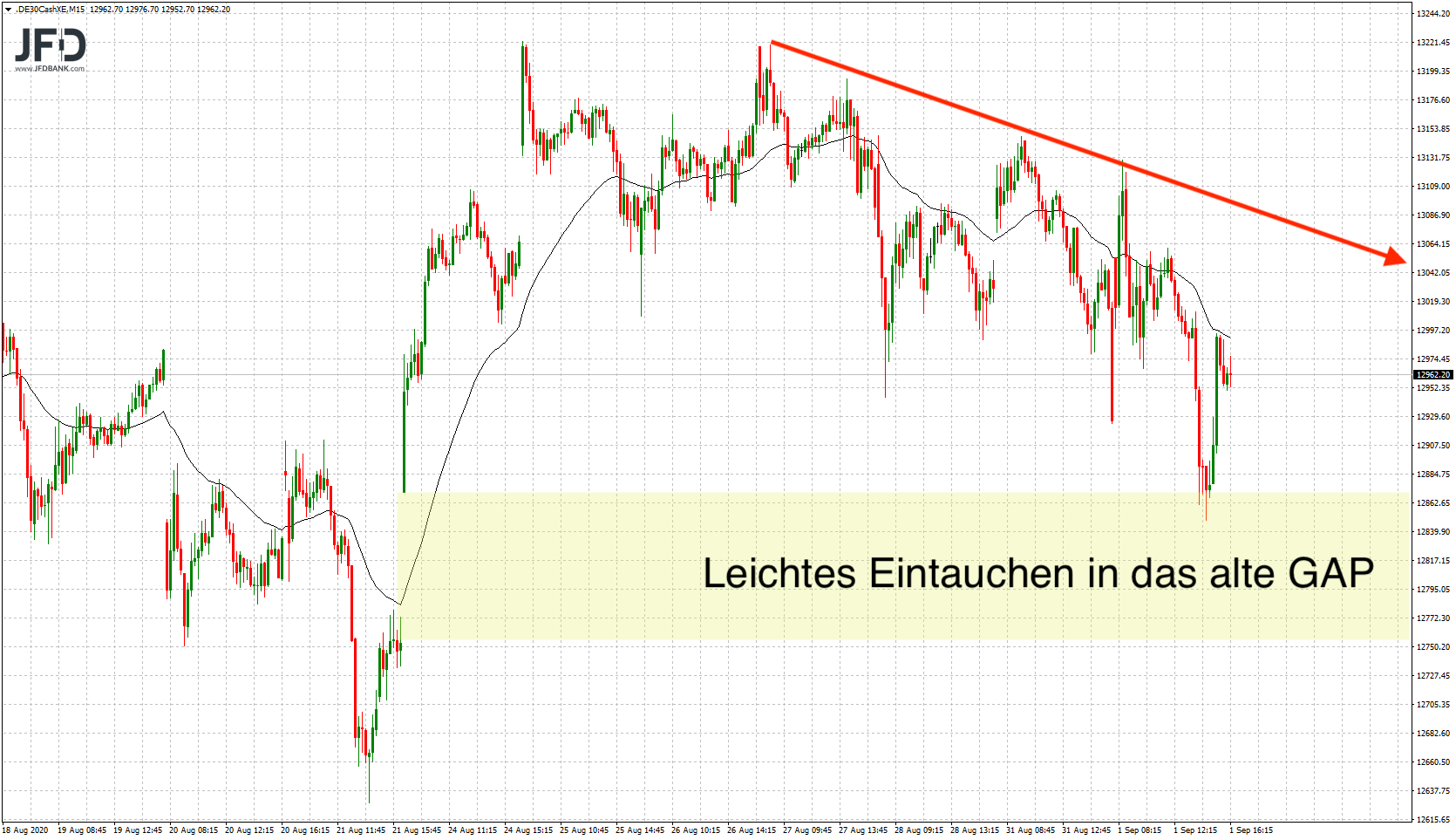DAX-volatil-in-den-September-gestartet-Kommentar-JFD-Bank-GodmodeTrader.de-4