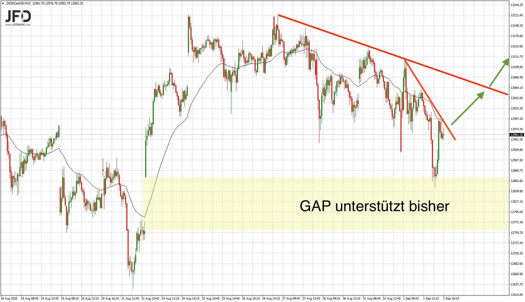 DAX-volatil-in-den-September-gestartet-Kommentar-JFD-Bank-GodmodeTrader.de-7