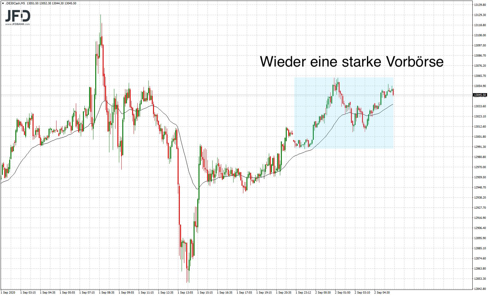 DAX-volatil-in-den-September-gestartet-Kommentar-JFD-Bank-GodmodeTrader.de-8