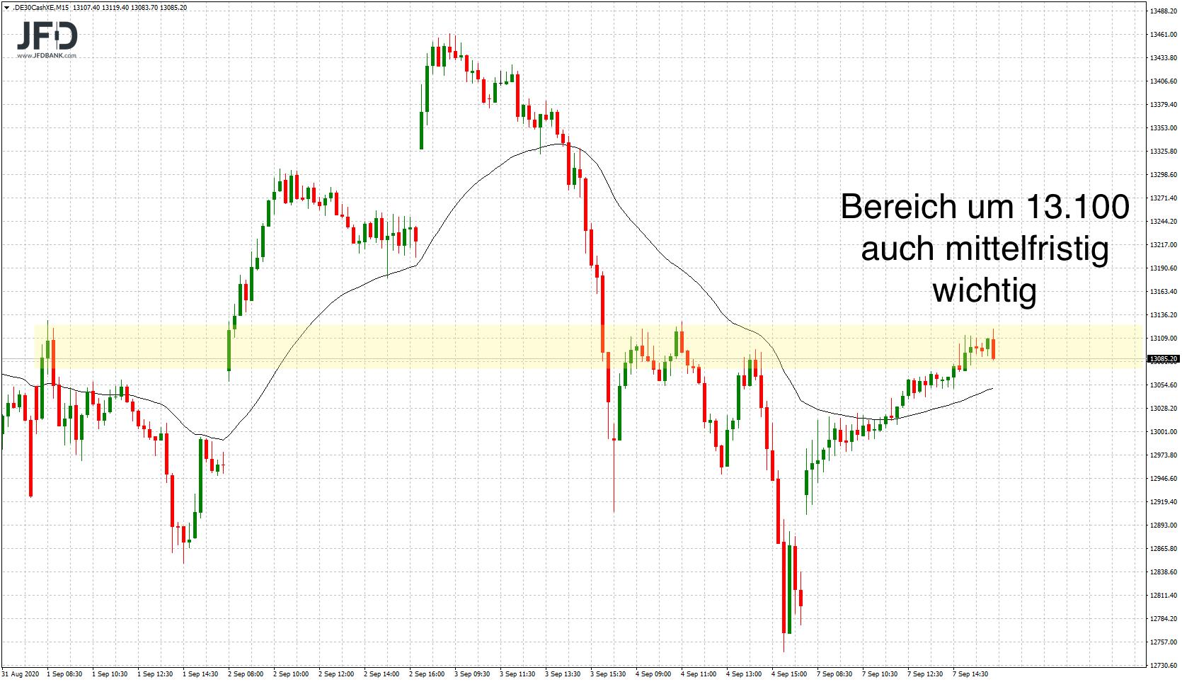 DAX-ohne-Wall-Street-entfesselt-Kommentar-JFD-Bank-GodmodeTrader.de-5