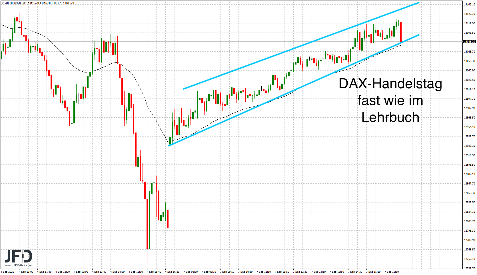 DAX-ohne-Wall-Street-entfesselt-Kommentar-JFD-Bank-GodmodeTrader.de-1