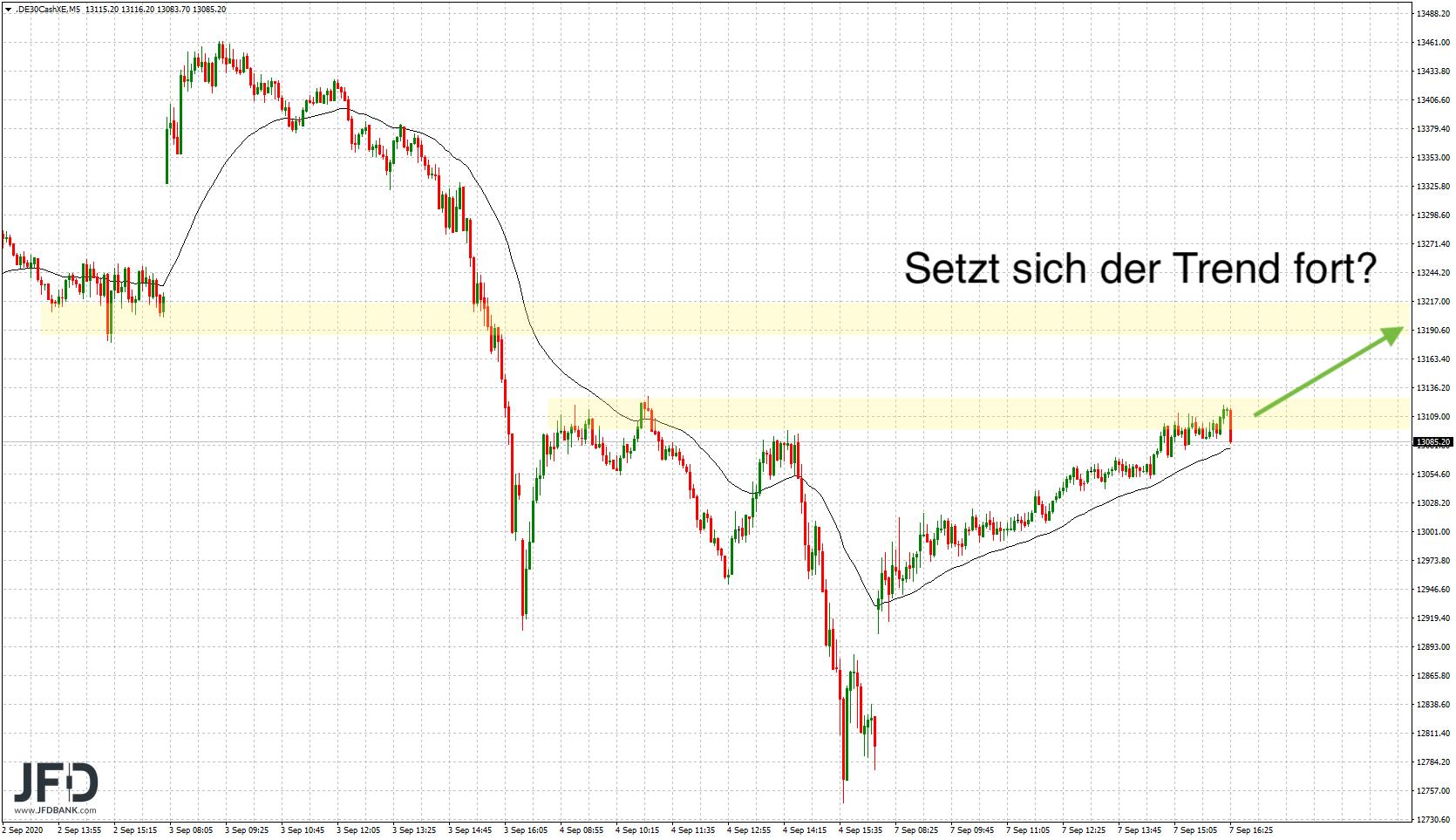 Auf-Schwäche-folgt-Stärke-und-erneute-Schwäche-DAX-bleibt-unentschlossen-Kommentar-JFD-Bank-GodmodeTrader.de-1