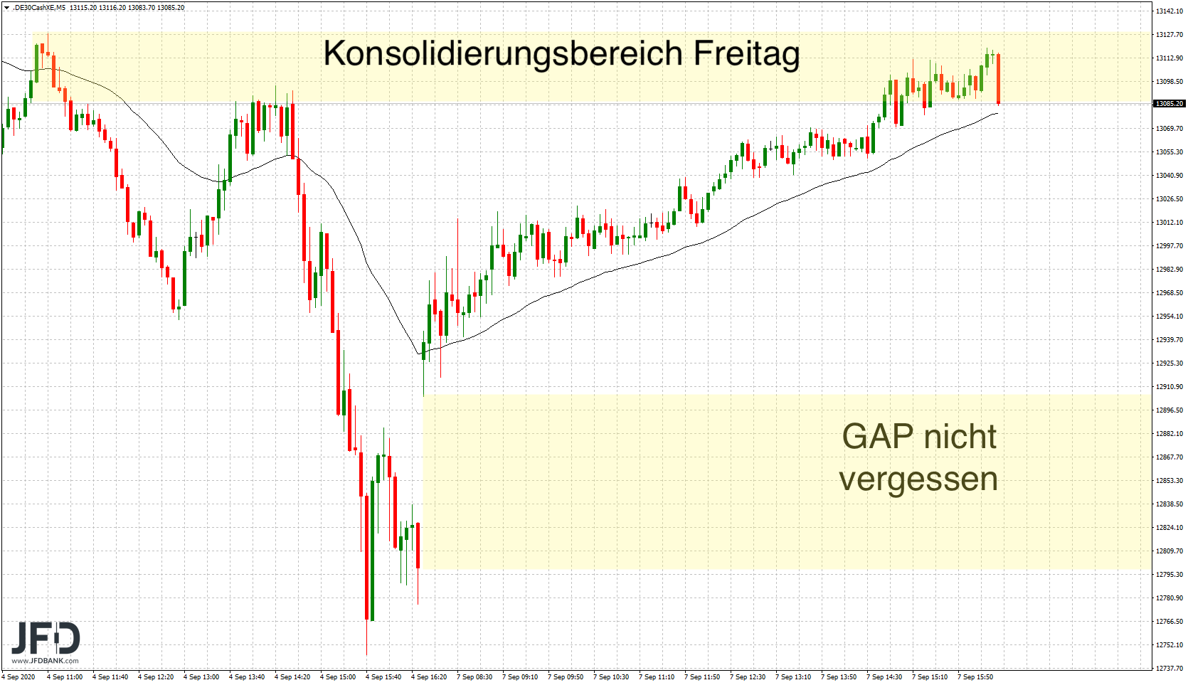 DAX-ohne-Wall-Street-entfesselt-Kommentar-JFD-Bank-GodmodeTrader.de-3