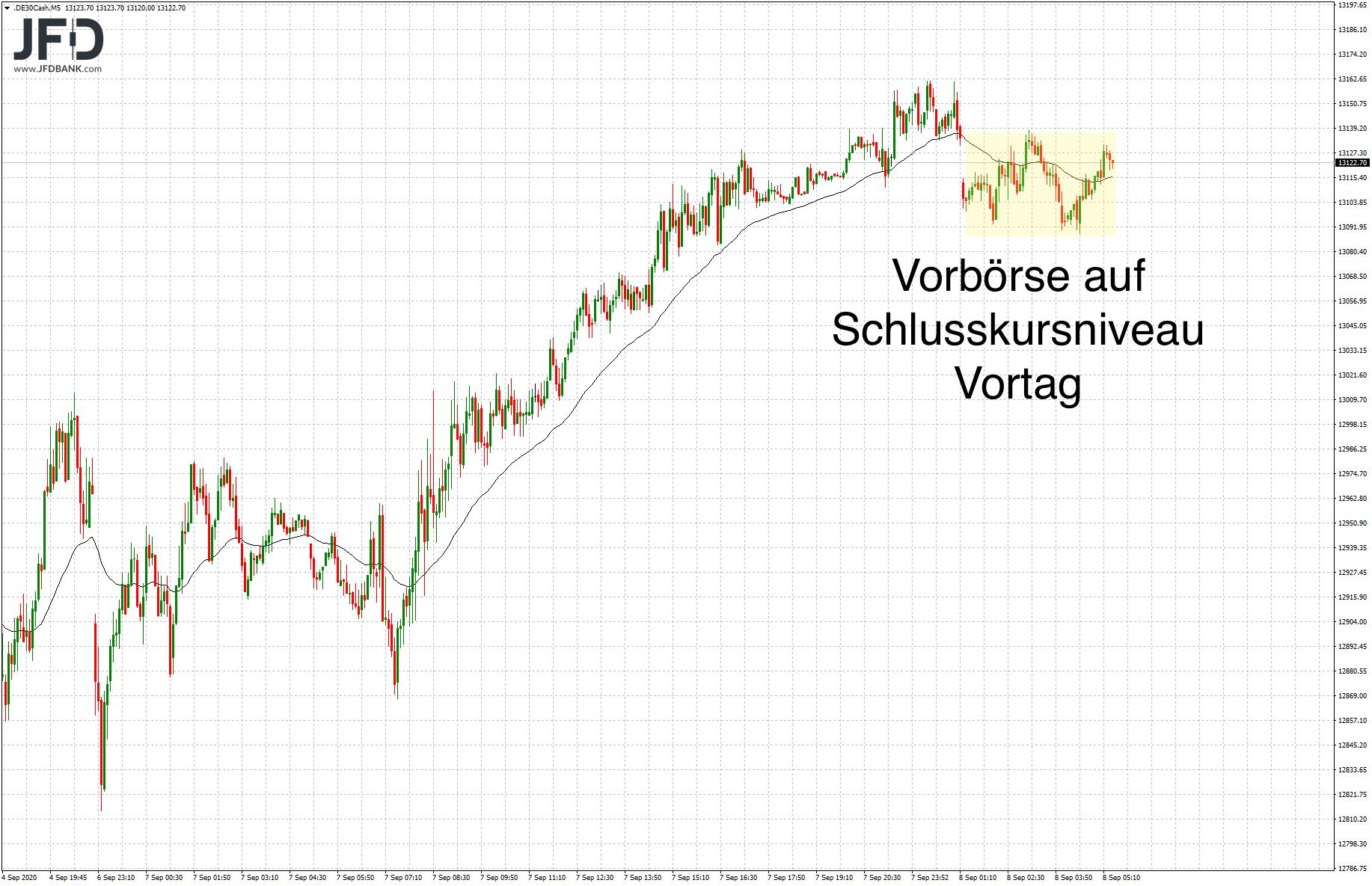 DAX-ohne-Wall-Street-entfesselt-Kommentar-JFD-Bank-GodmodeTrader.de-6