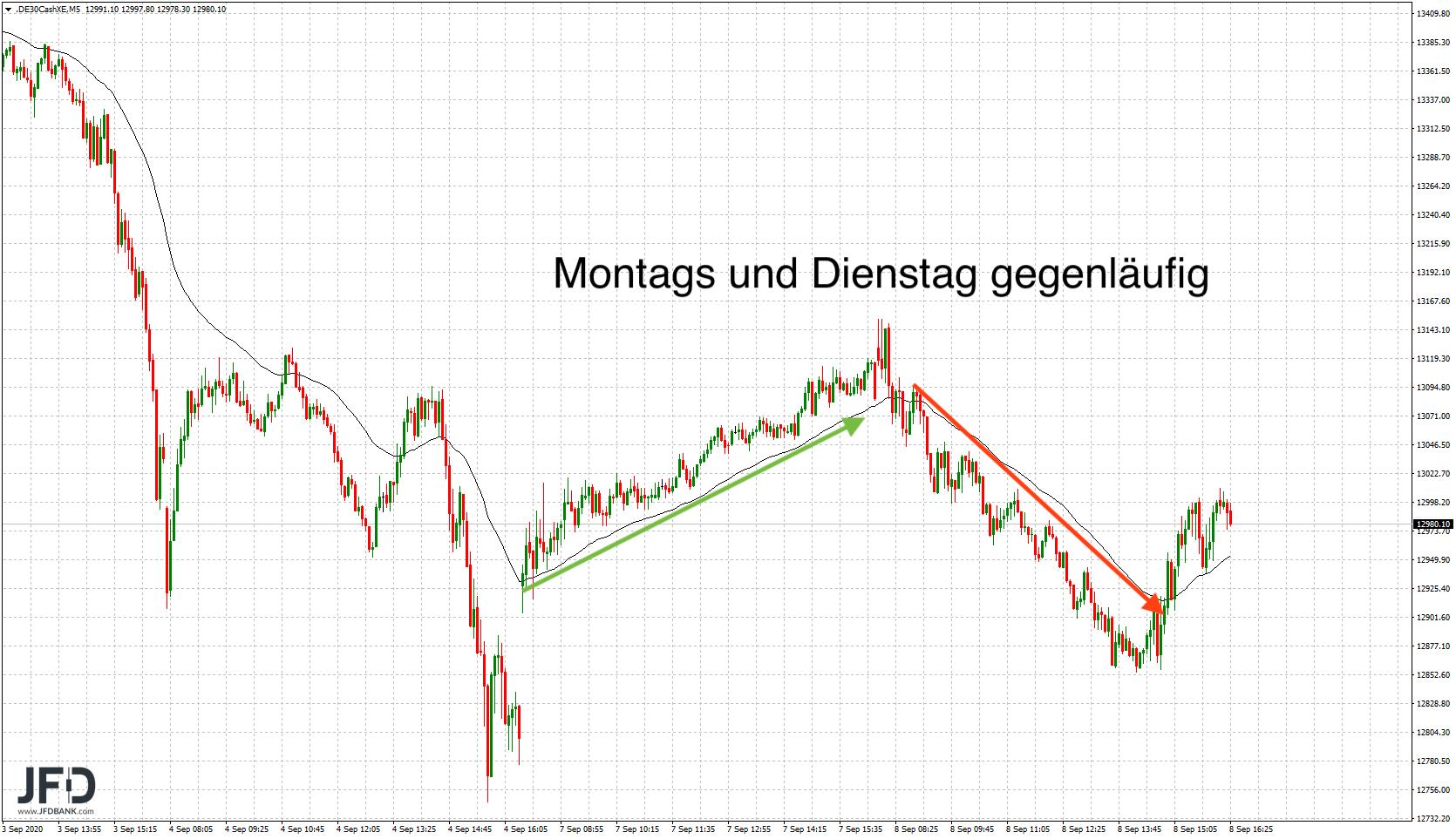 Auf-Schwäche-folgt-Stärke-und-erneute-Schwäche-DAX-bleibt-unentschlossen-Kommentar-JFD-Bank-GodmodeTrader.de-4