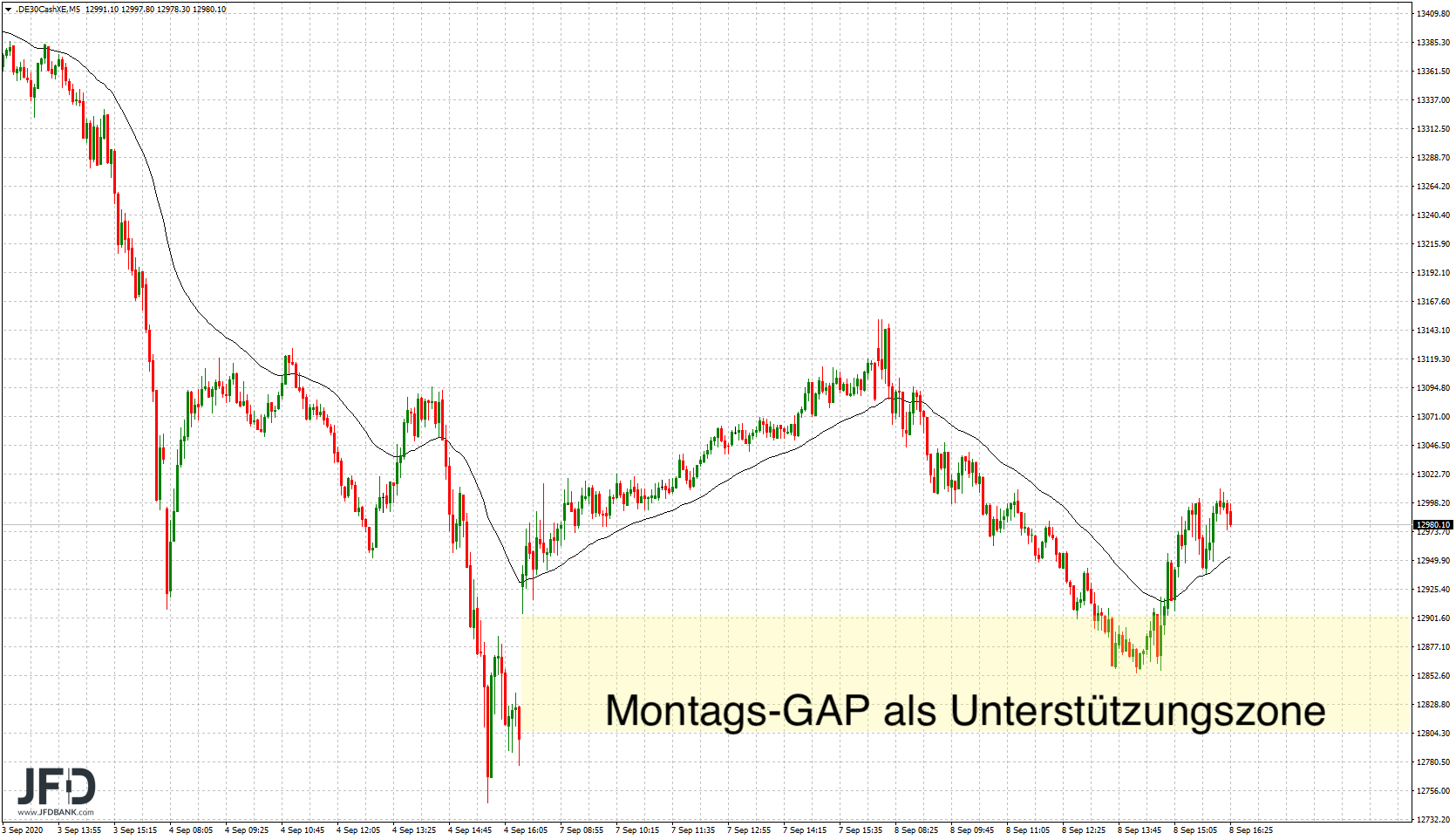 Auf-Schwäche-folgt-Stärke-und-erneute-Schwäche-DAX-bleibt-unentschlossen-Kommentar-JFD-Bank-GodmodeTrader.de-3