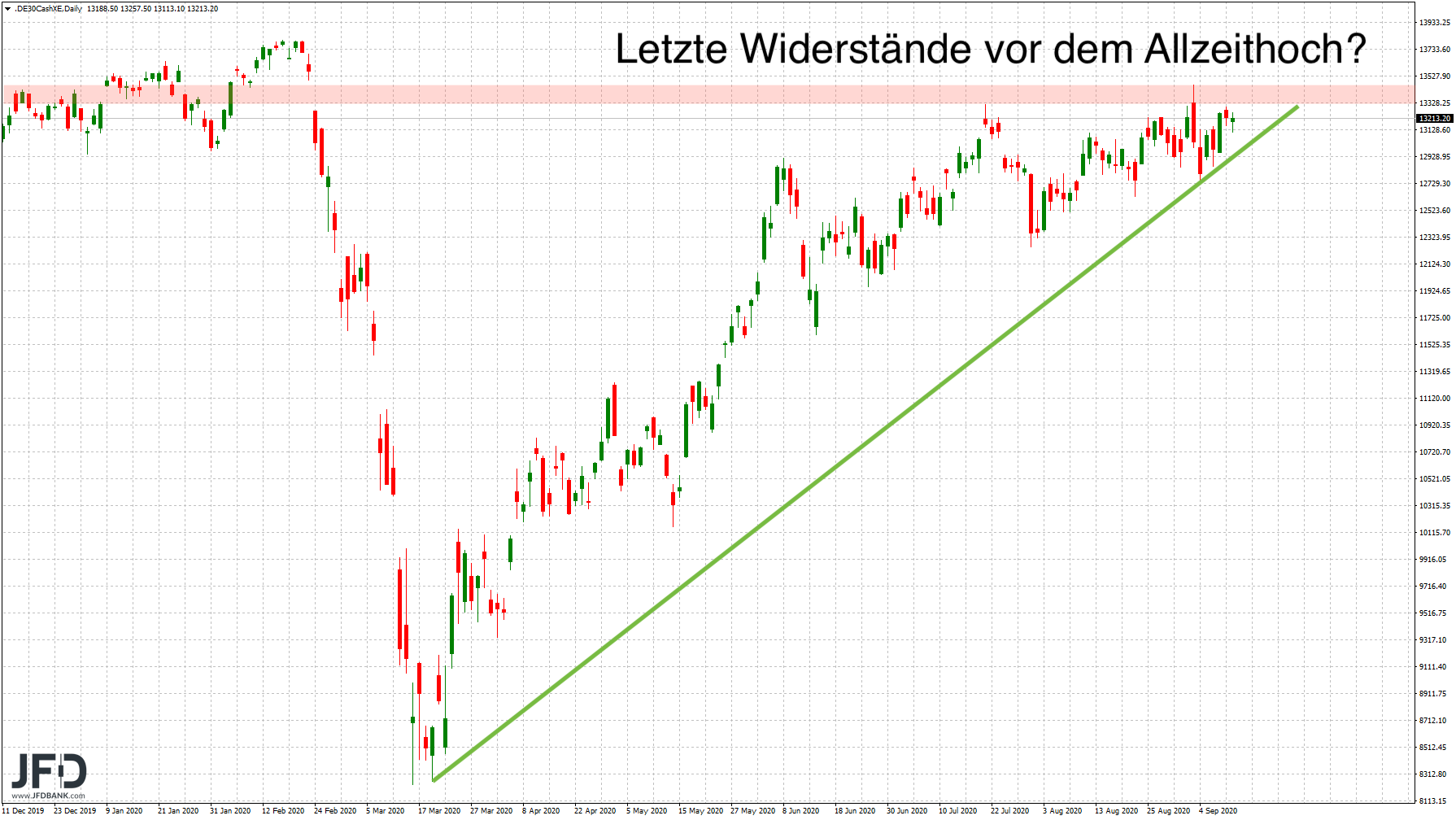 Wochenstart-im-DAX-erneut-unter-Volldampf-Kommentar-JFD-Bank-GodmodeTrader.de-3