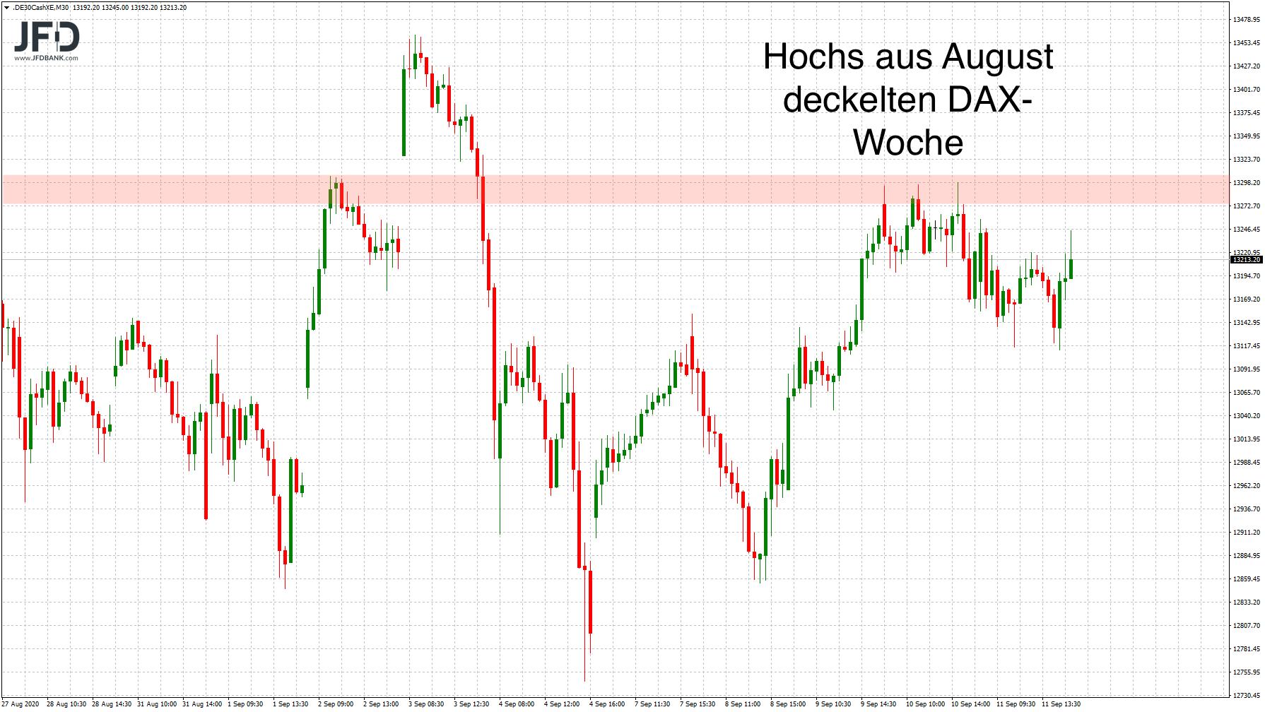 Dienstag-vor-der-FED-Weiter-Zurückhaltung-im-DAX-Kommentar-JFD-Bank-GodmodeTrader.de-1