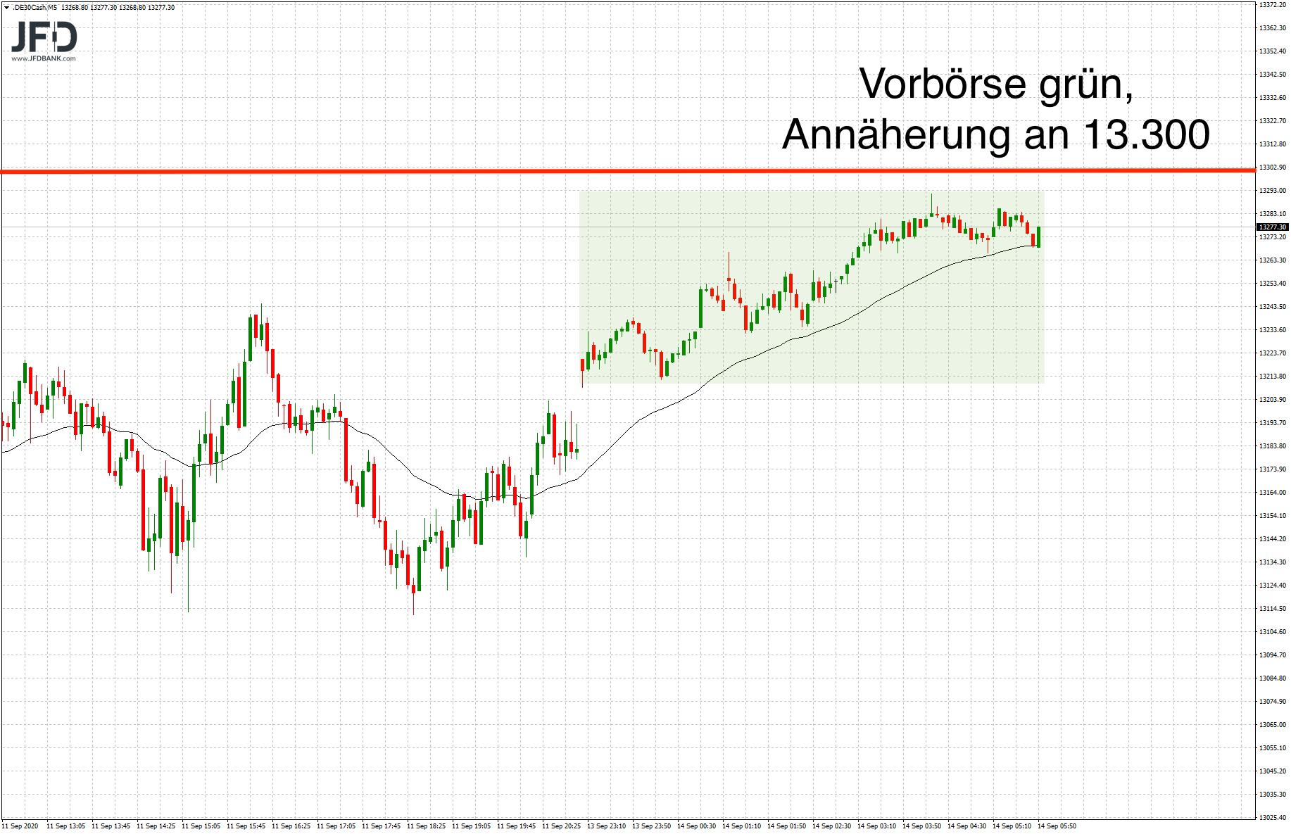 Wochenstart-im-DAX-erneut-unter-Volldampf-Kommentar-JFD-Bank-GodmodeTrader.de-5