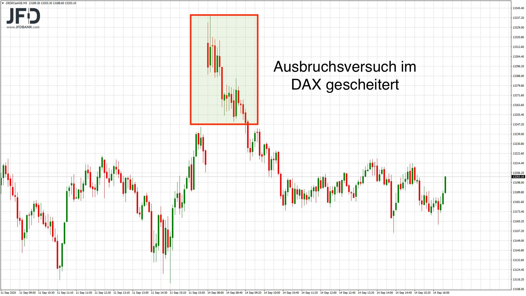 Dienstag-vor-der-FED-Weiter-Zurückhaltung-im-DAX-Kommentar-JFD-Bank-GodmodeTrader.de-2