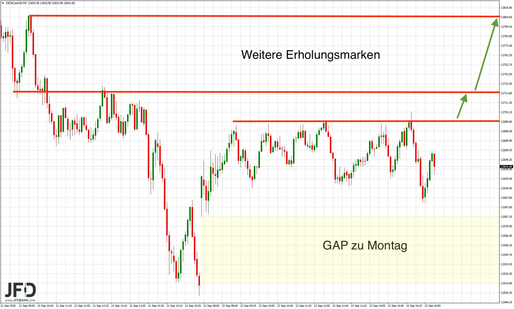 DAX-Korrektur-nach-oben-schon-wieder-vorbei-Kommentar-JFD-Bank-GodmodeTrader.de-1