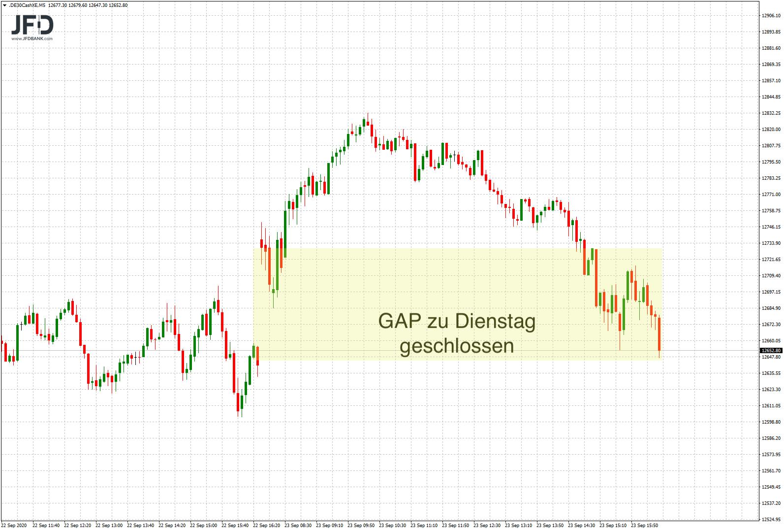DAX-Korrektur-nach-oben-schon-wieder-vorbei-Kommentar-JFD-Bank-GodmodeTrader.de-2